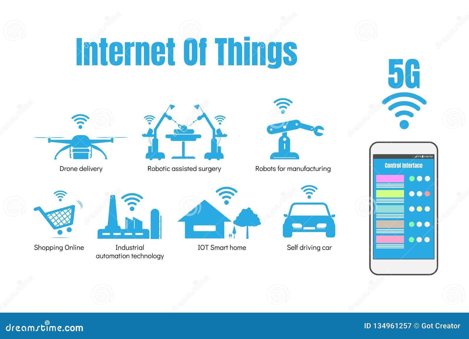 Internet rzeczy lub iot pojęcie, 5G internet szybkościowy