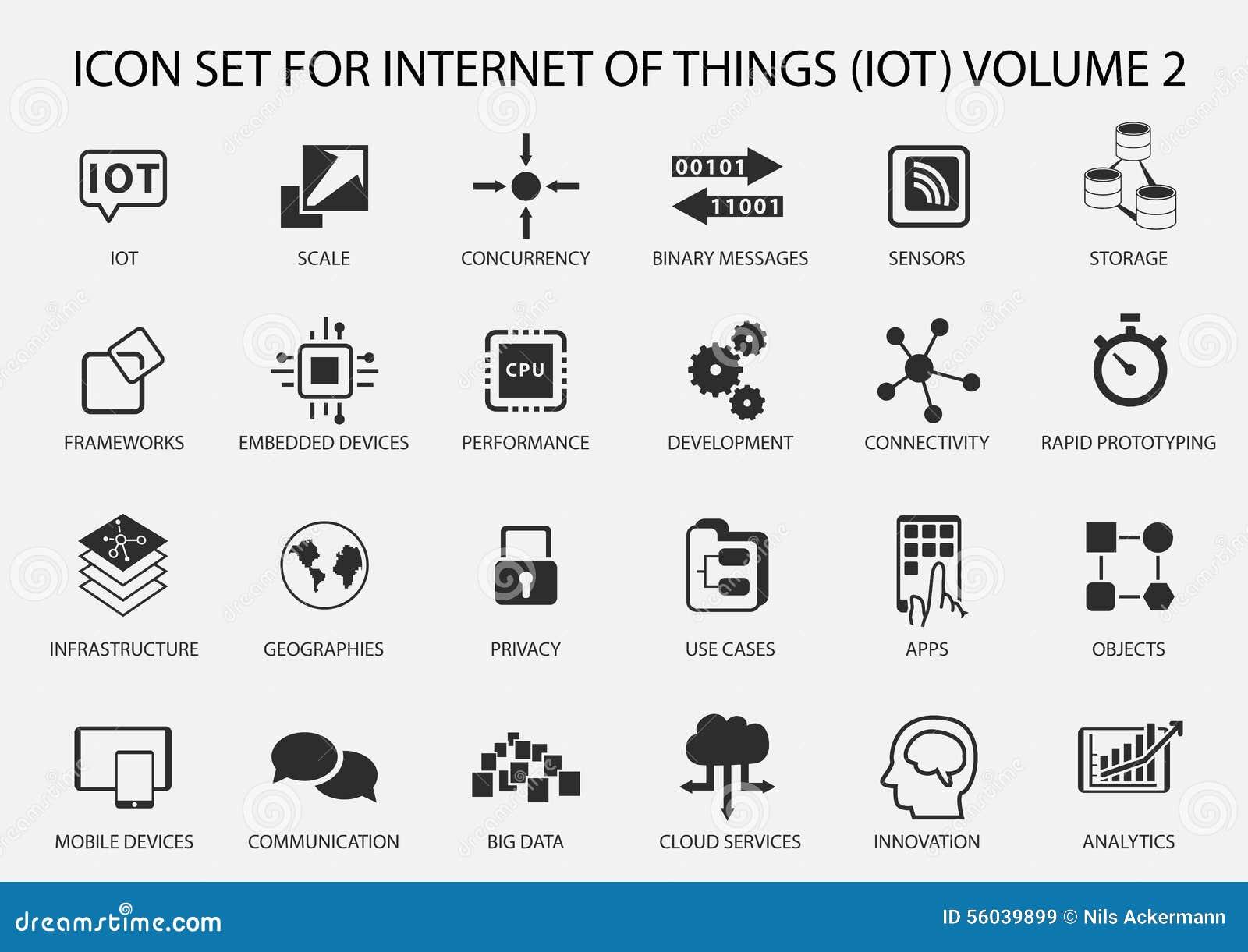 Internet semplice dell insieme dell icona di cose Simboli per IOT con progettazione piana
