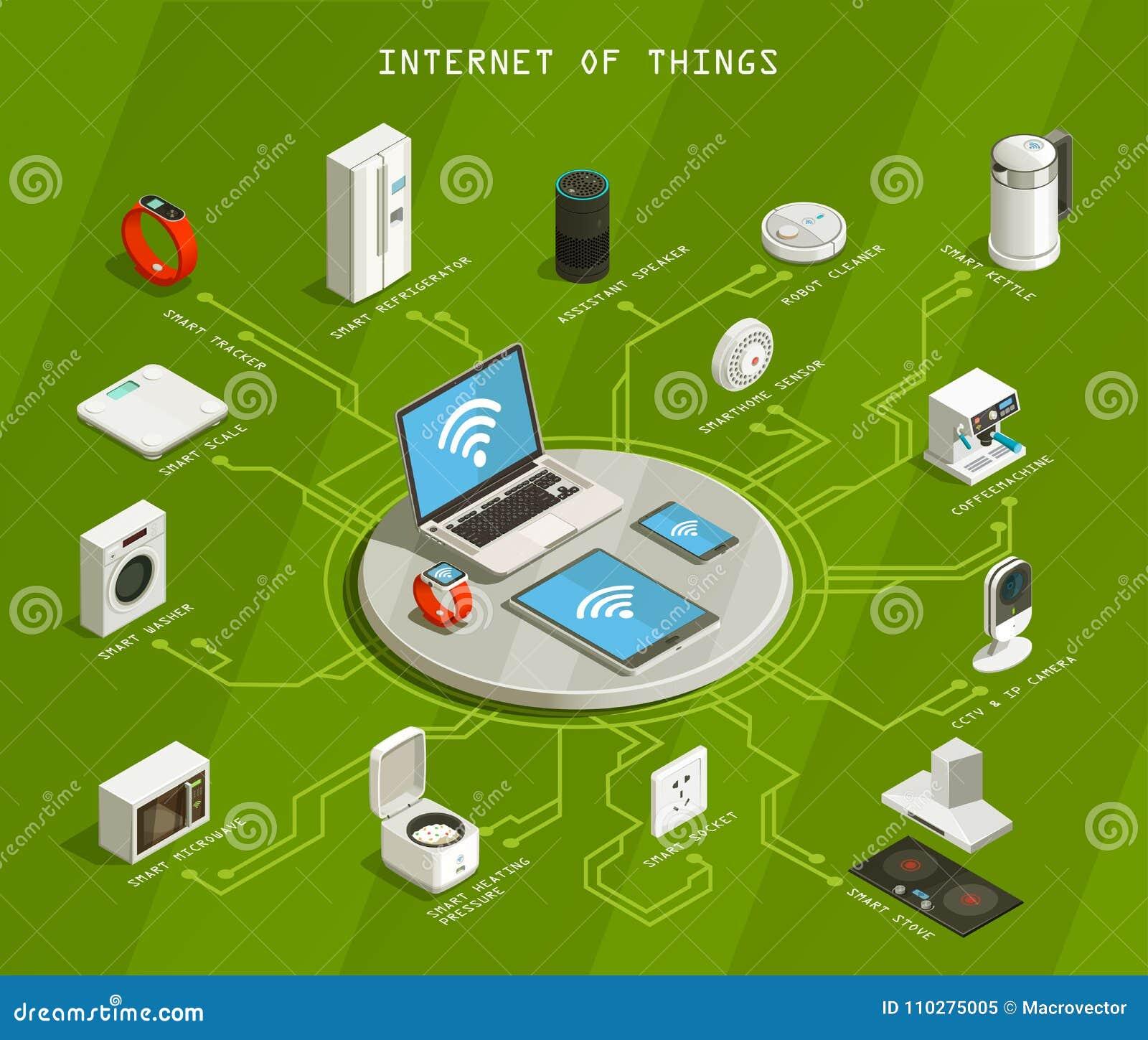 Internet Of Things Isometric Flowchart