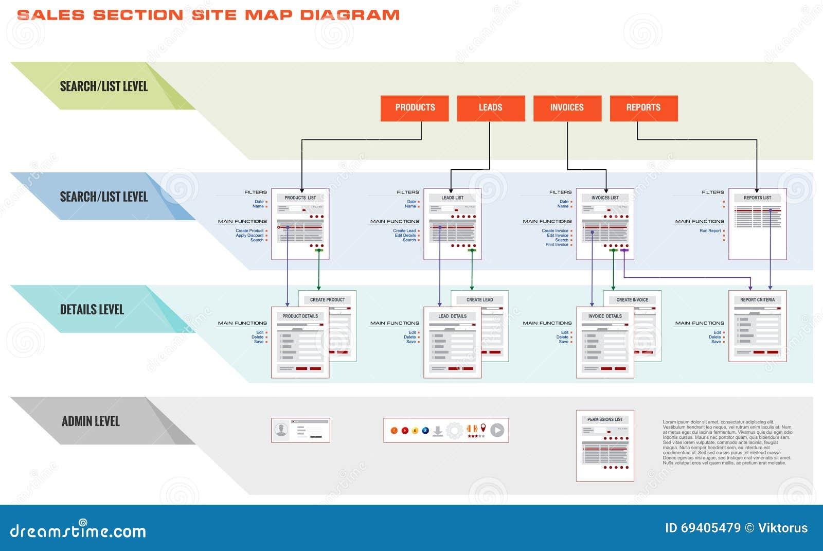 Internet Web Store Shop Site Navigation Map Structure
