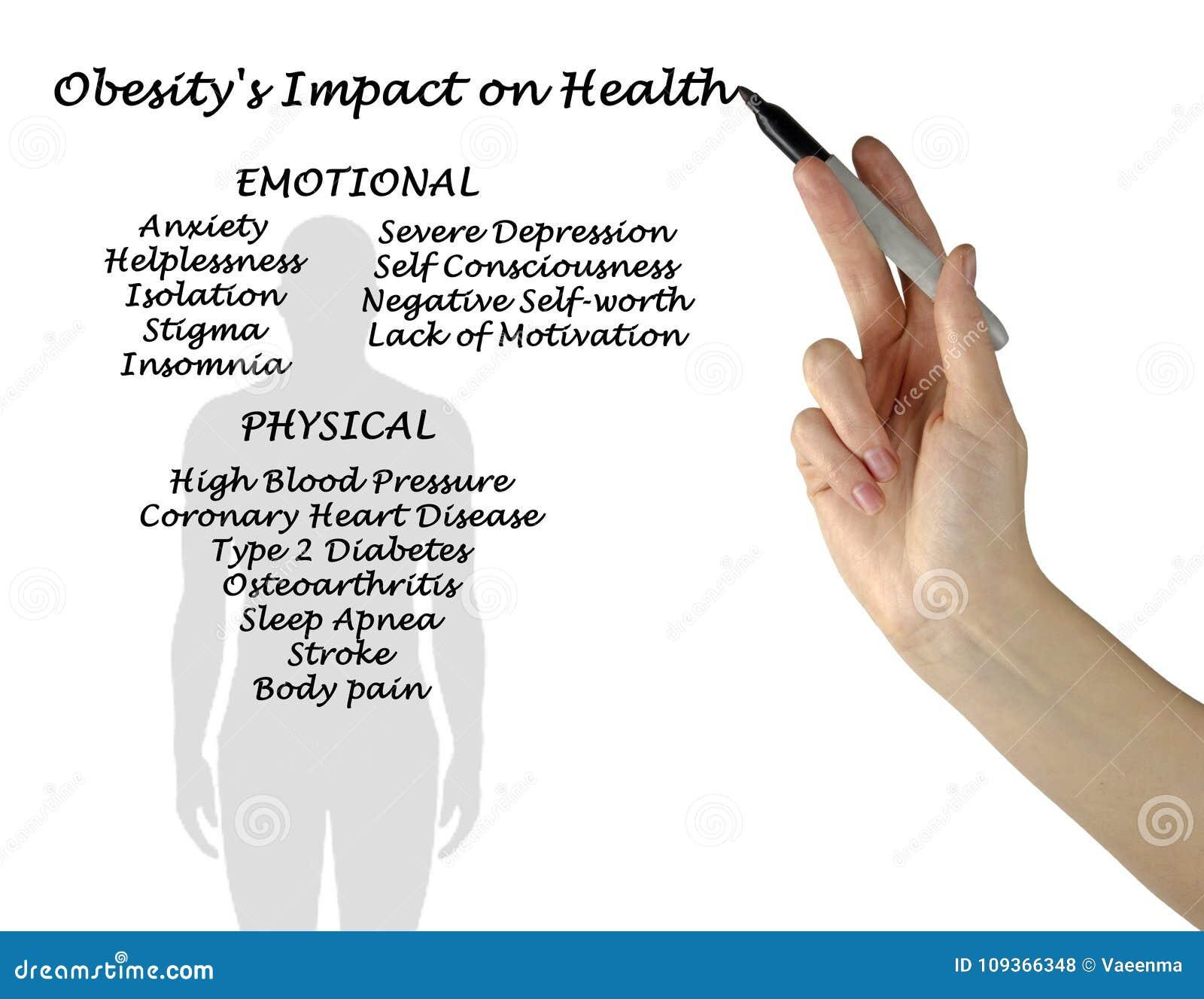 Inverkan för fetma` s på hälsa