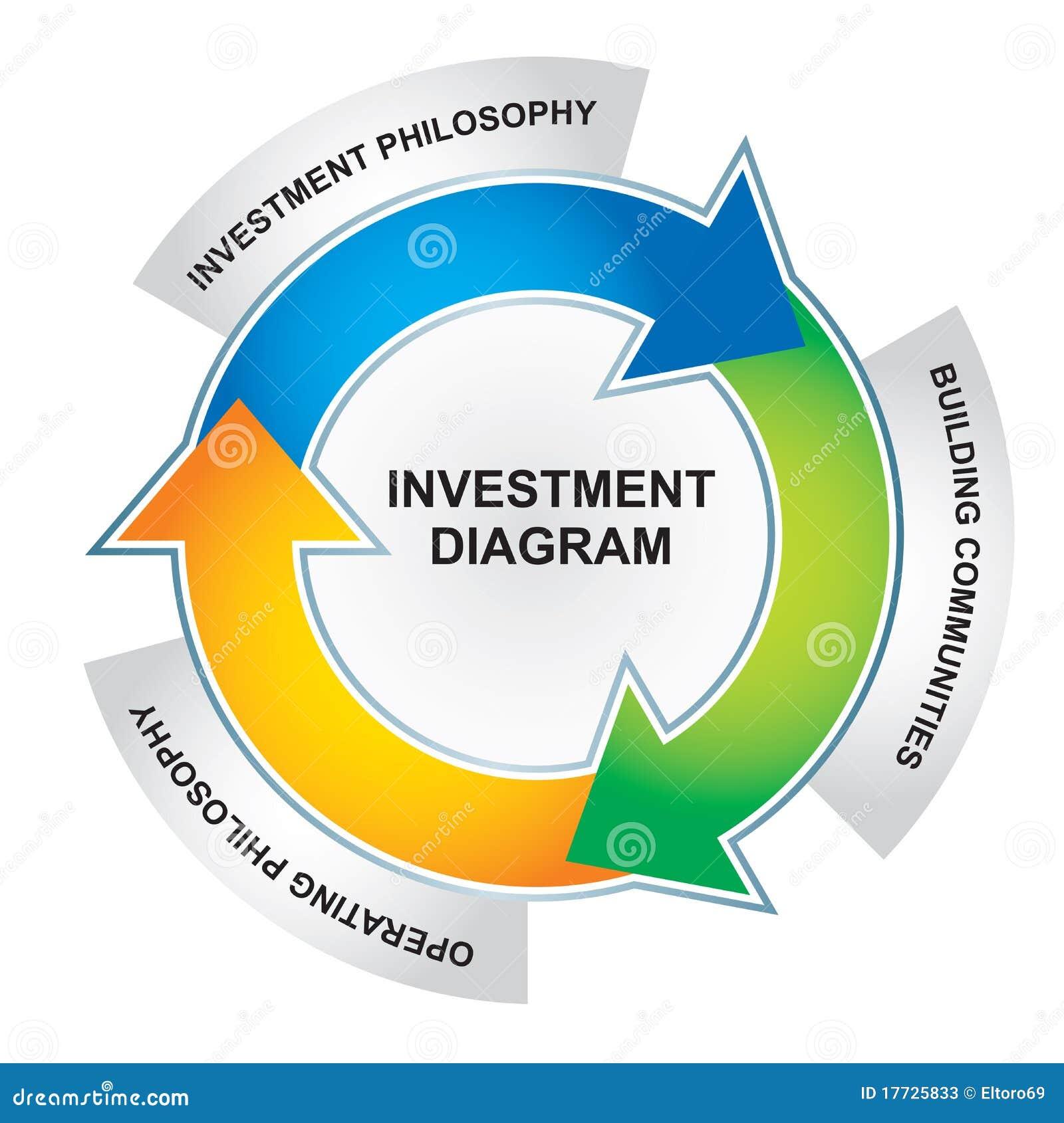 Investment Diagram Stock Vector. Illustration Of Economic