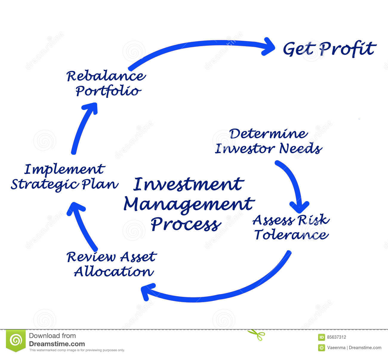 Investment management process stock illustration illustration of investment management process diagram strategic pooptronica
