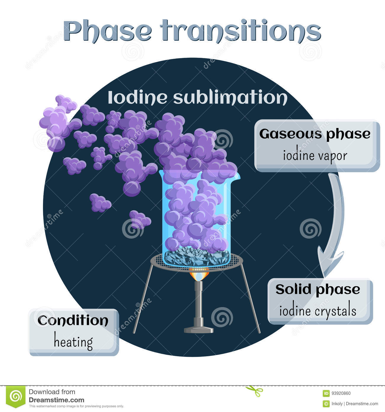 Iodine Sublimation Phase Transition Solid To Gaseous State Changes States Part Educational Infographics Cartoon Vector