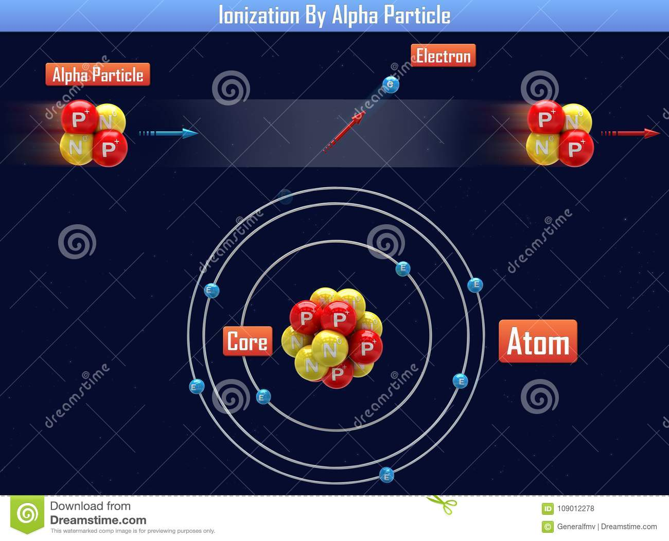 Ionisation par Alpha Particle