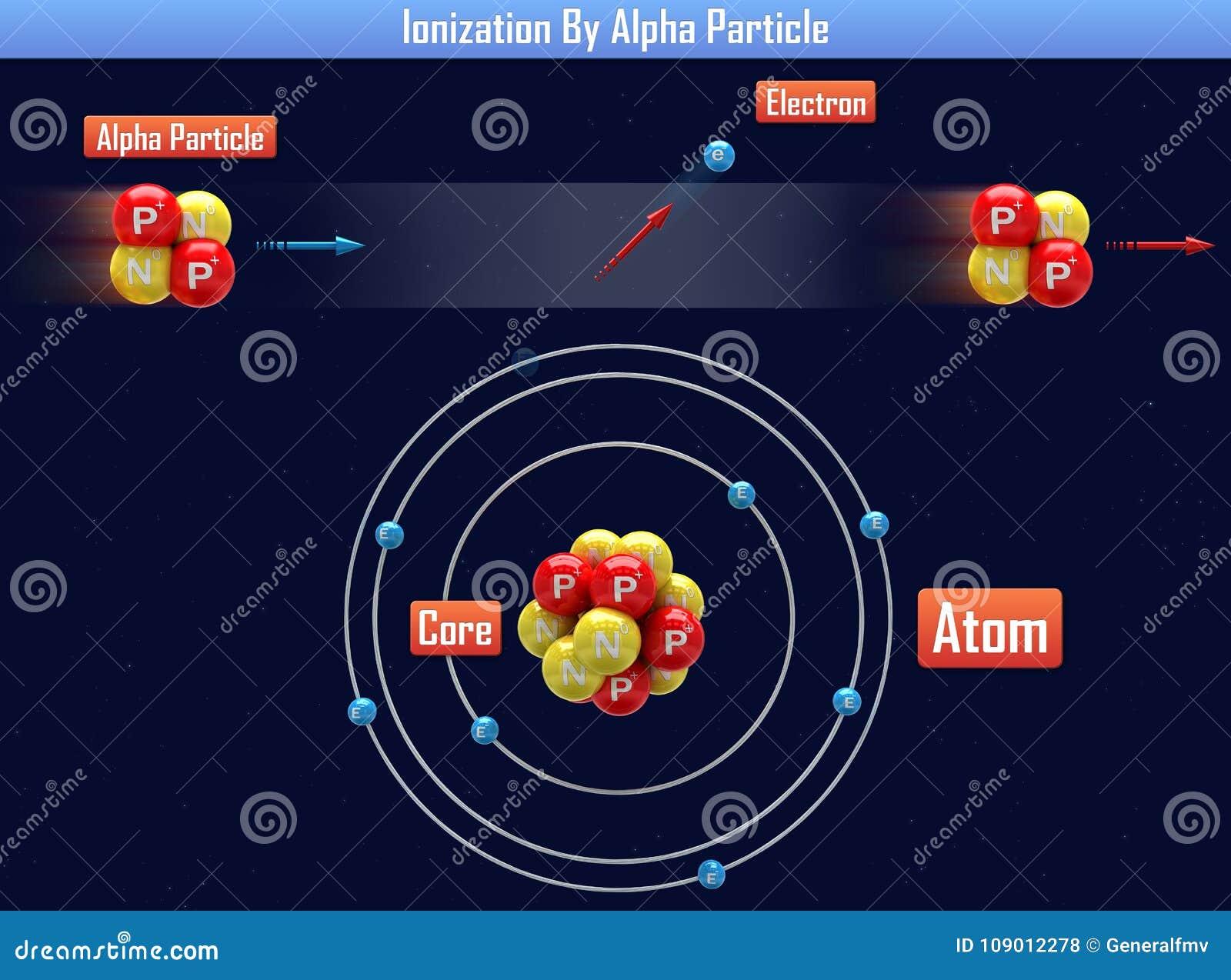 Ionisierung durch Alpha Particle