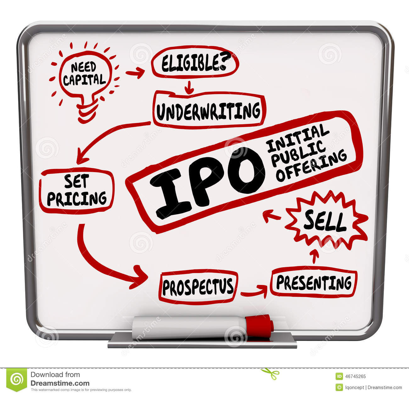 How to find ipo date of a company thomsonone