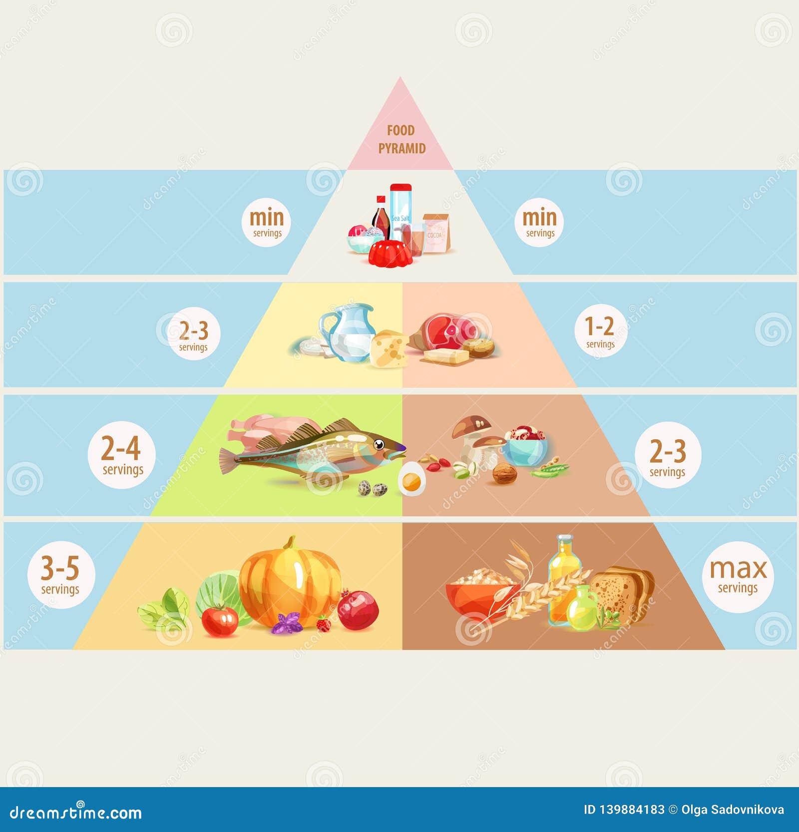 Isolerad meat för brödostmat mjölkar frukt vita mutterpyramidgrönsaker