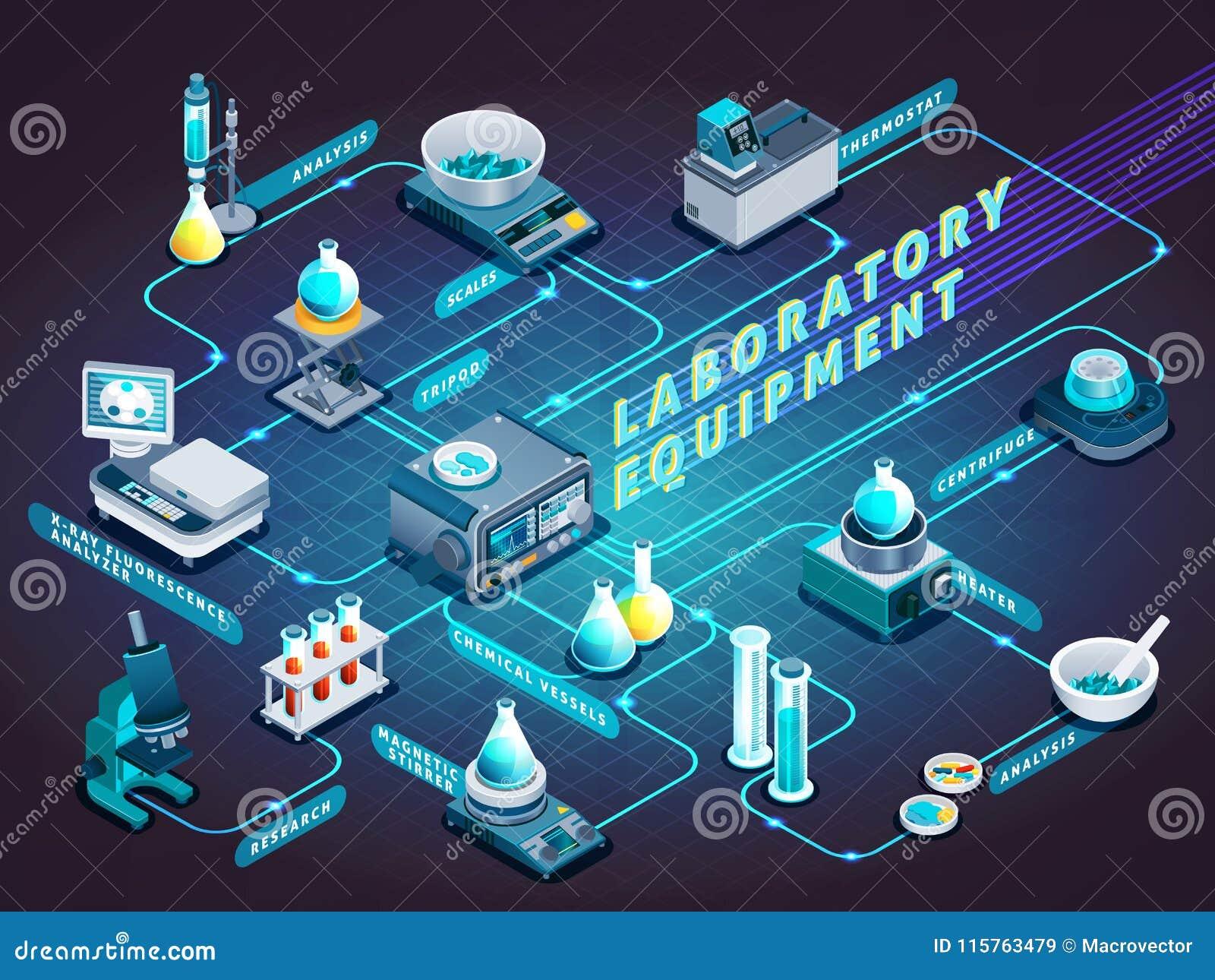 Isometric διάγραμμα ροής εργαστηριακού εξοπλισμού