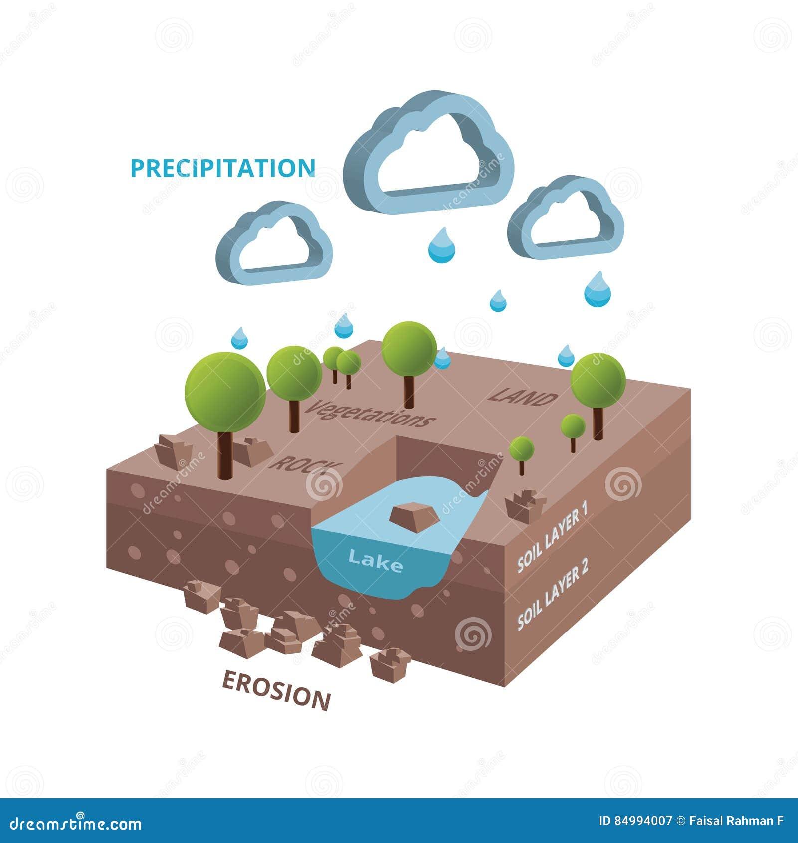 Isometric κύκλος συστημάτων hidrology με τη λίμνη και τα δέντρα