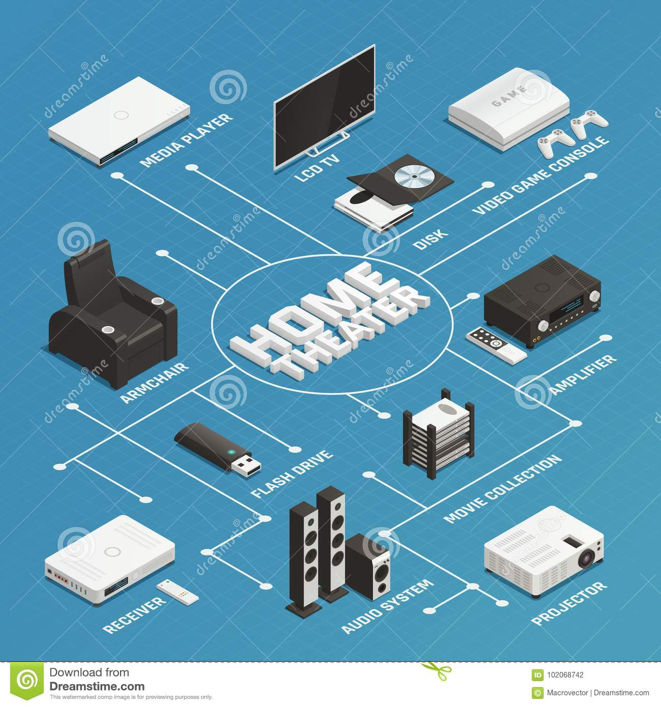 Home Theater Isometric Flowchart Stock Vector - Illustration of ...