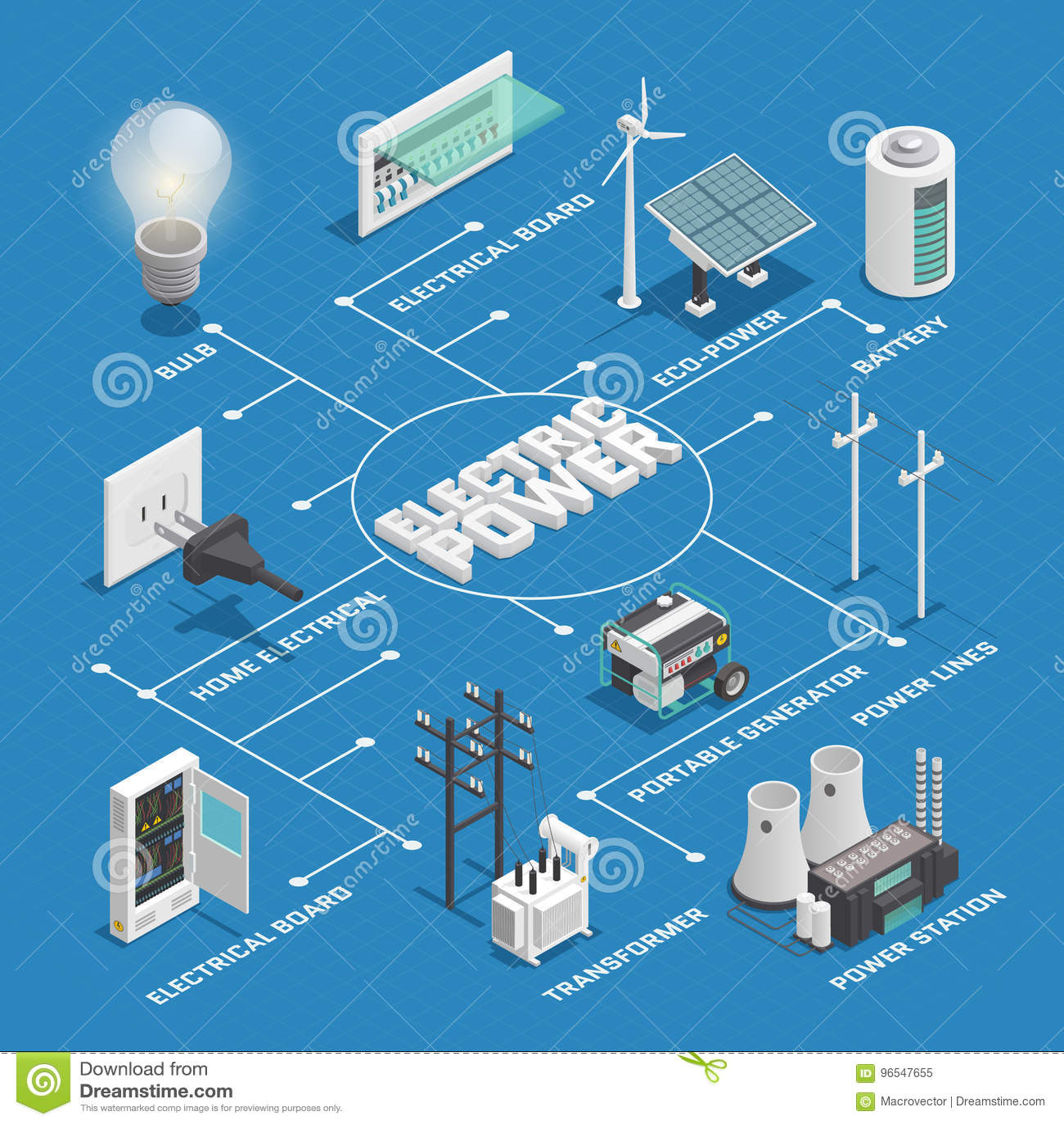 Isometriskt flödesdiagram för elektricitetsmaktnätverk