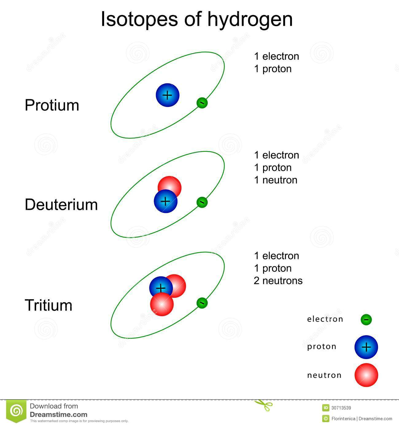 Isotopes d hydrogène