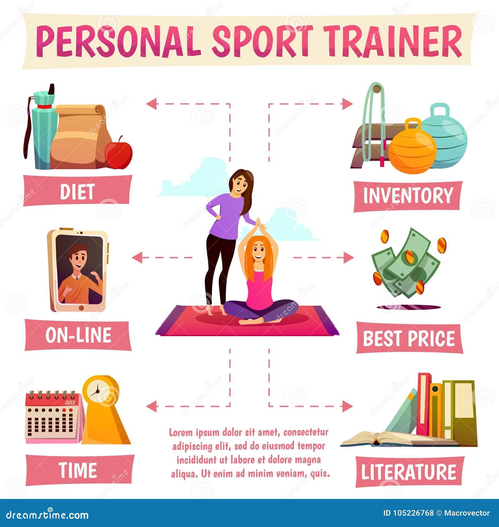 Istruttore personale Flowchart di sport