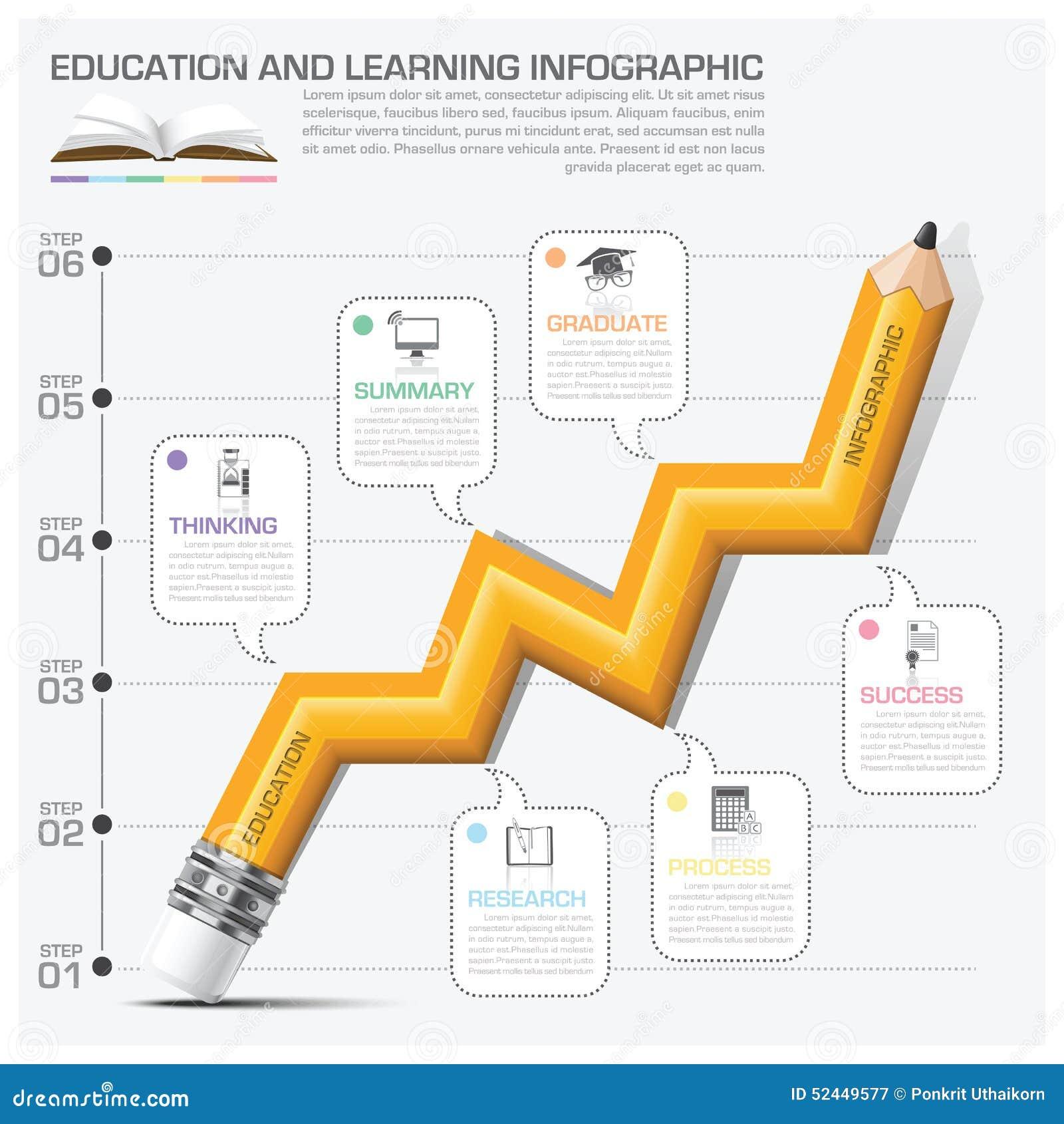 Istruzione ed imparare punto del grafico della matita di Infographic