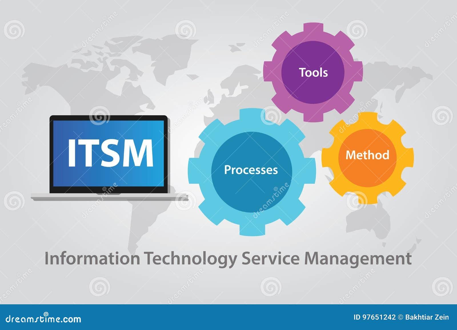 ITSM IT服务管理技术信息
