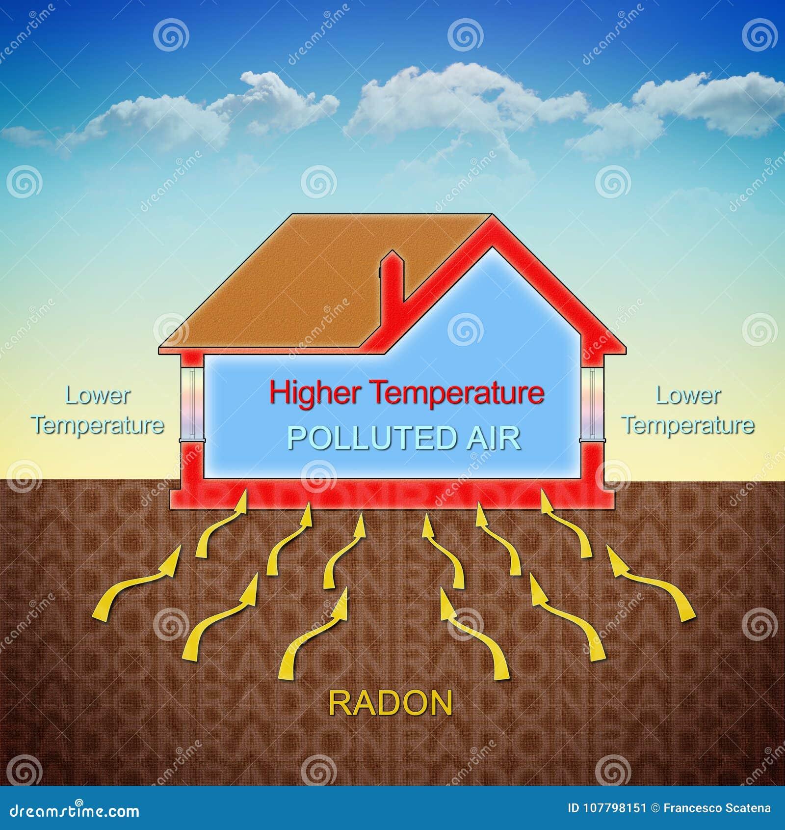 Jak radon gaz wchodzić do w nasz stwarza ognisko domowe opłatę temperaturowy diffe