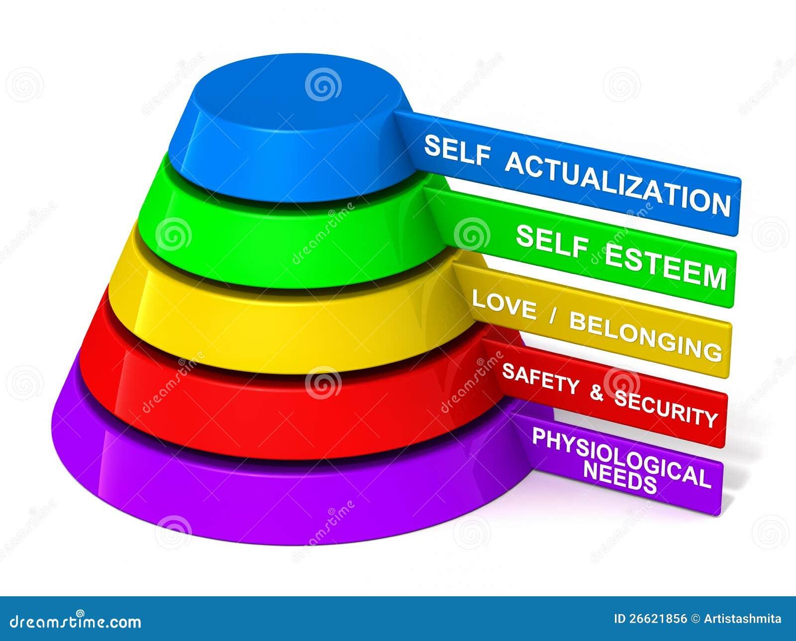 Jerarquía de Maslow de necesidades
