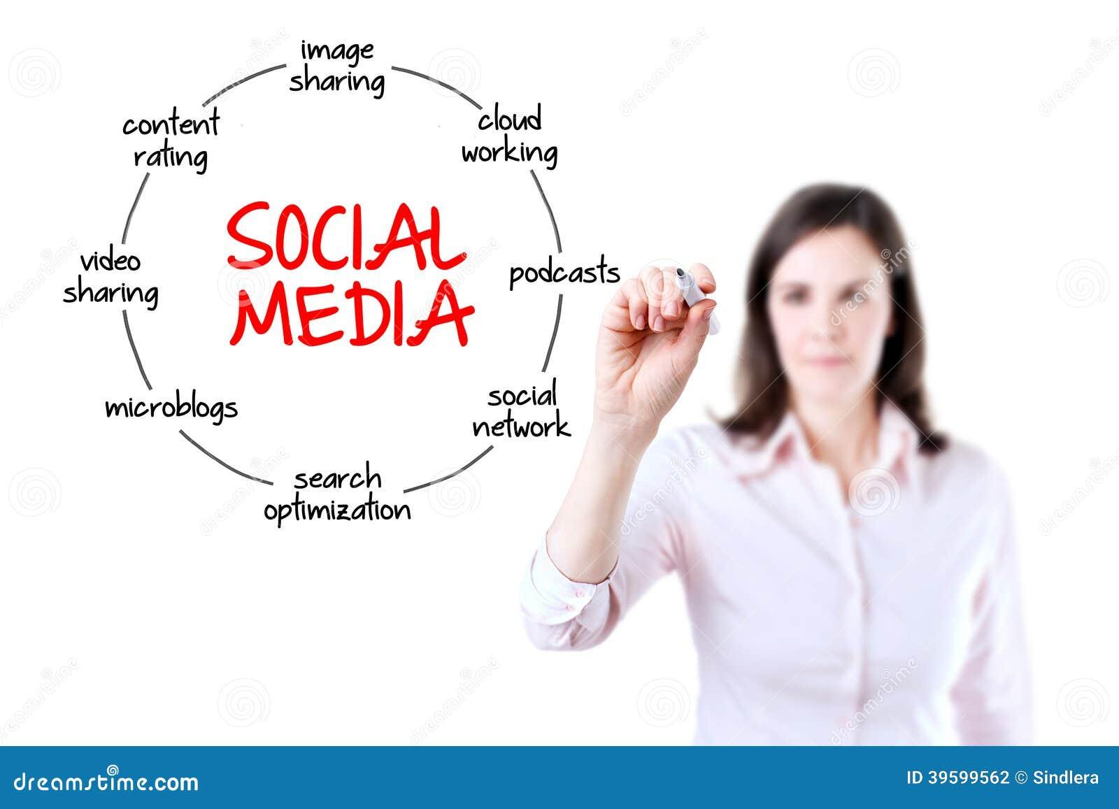 sociale media affaire onbeschermd