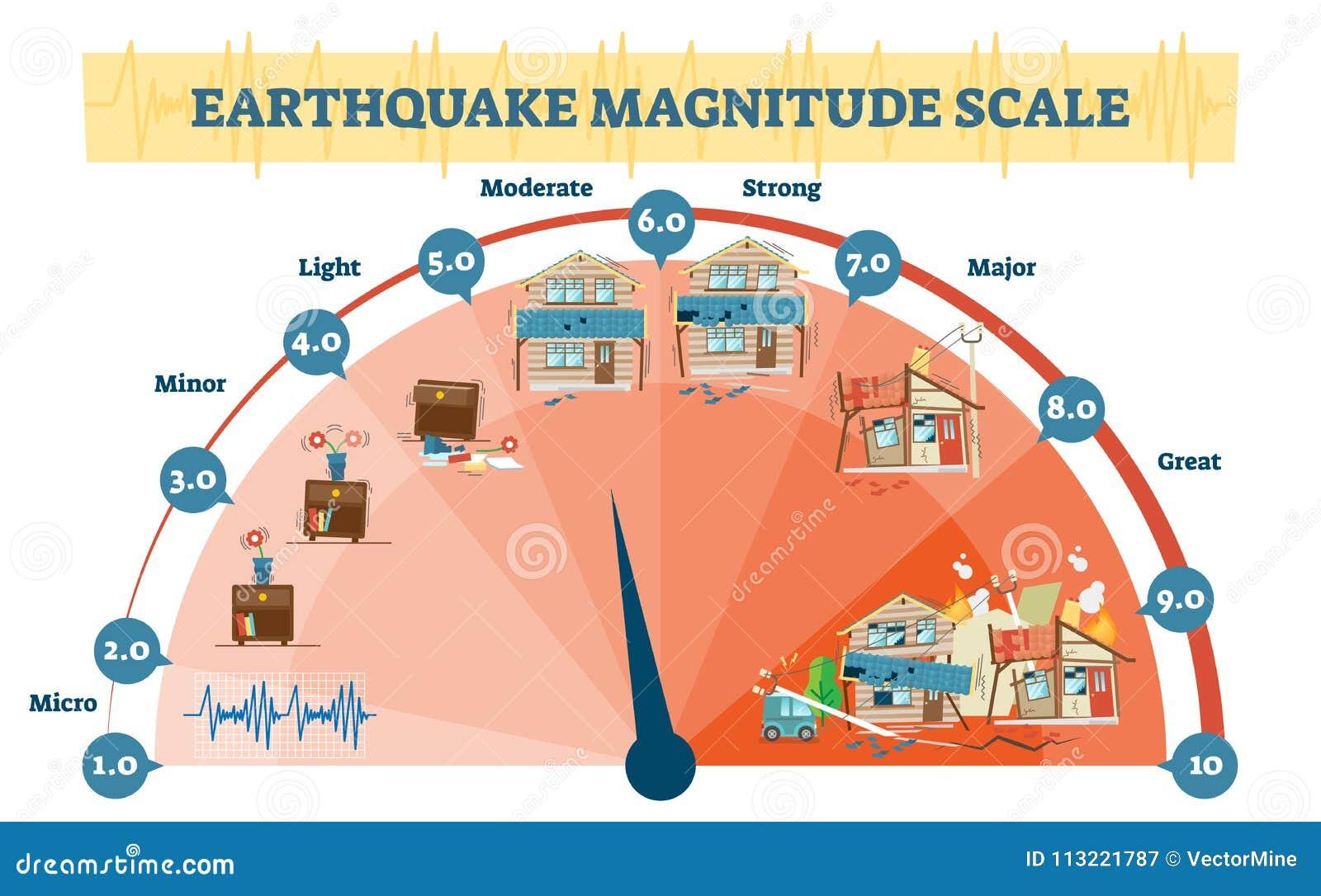 Jordskalvstorlek jämnar vektorillustrationdiagrammet, diagram för seismisk aktivitet för den Richter skalan