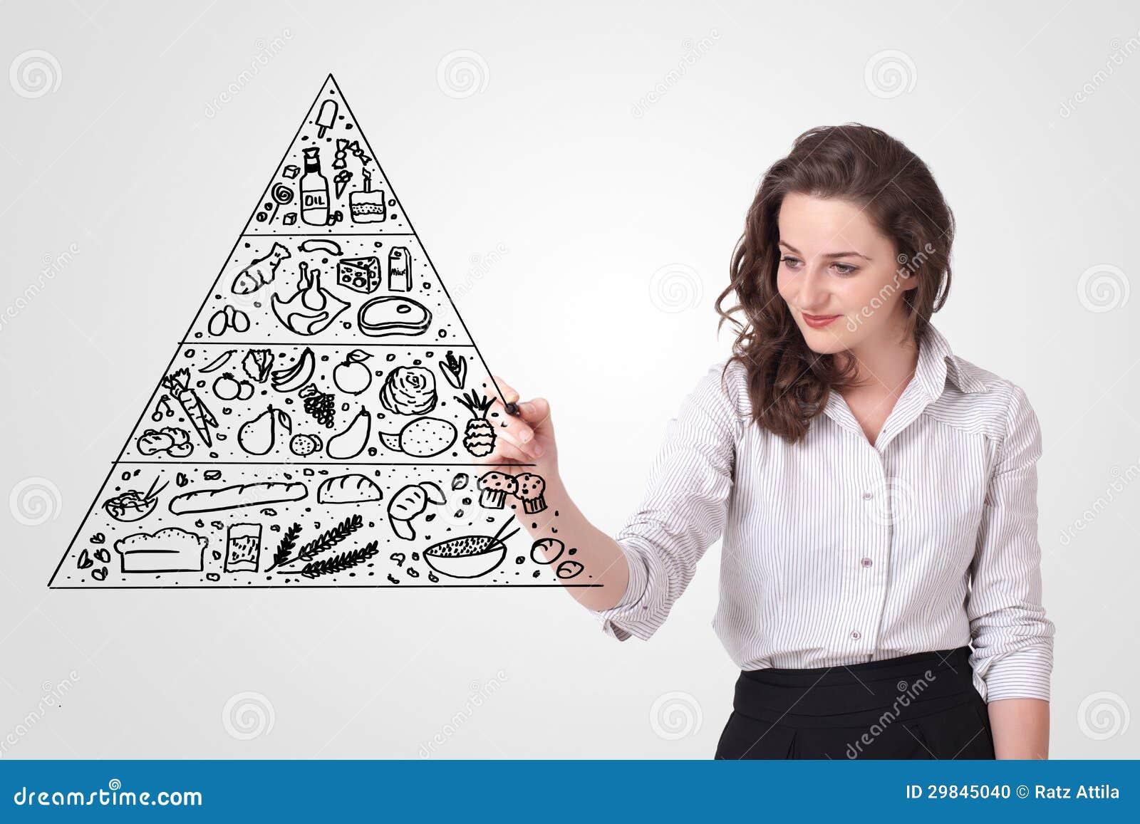 Jovem mulher que tira uma pirâmide de alimento no whiteboard
