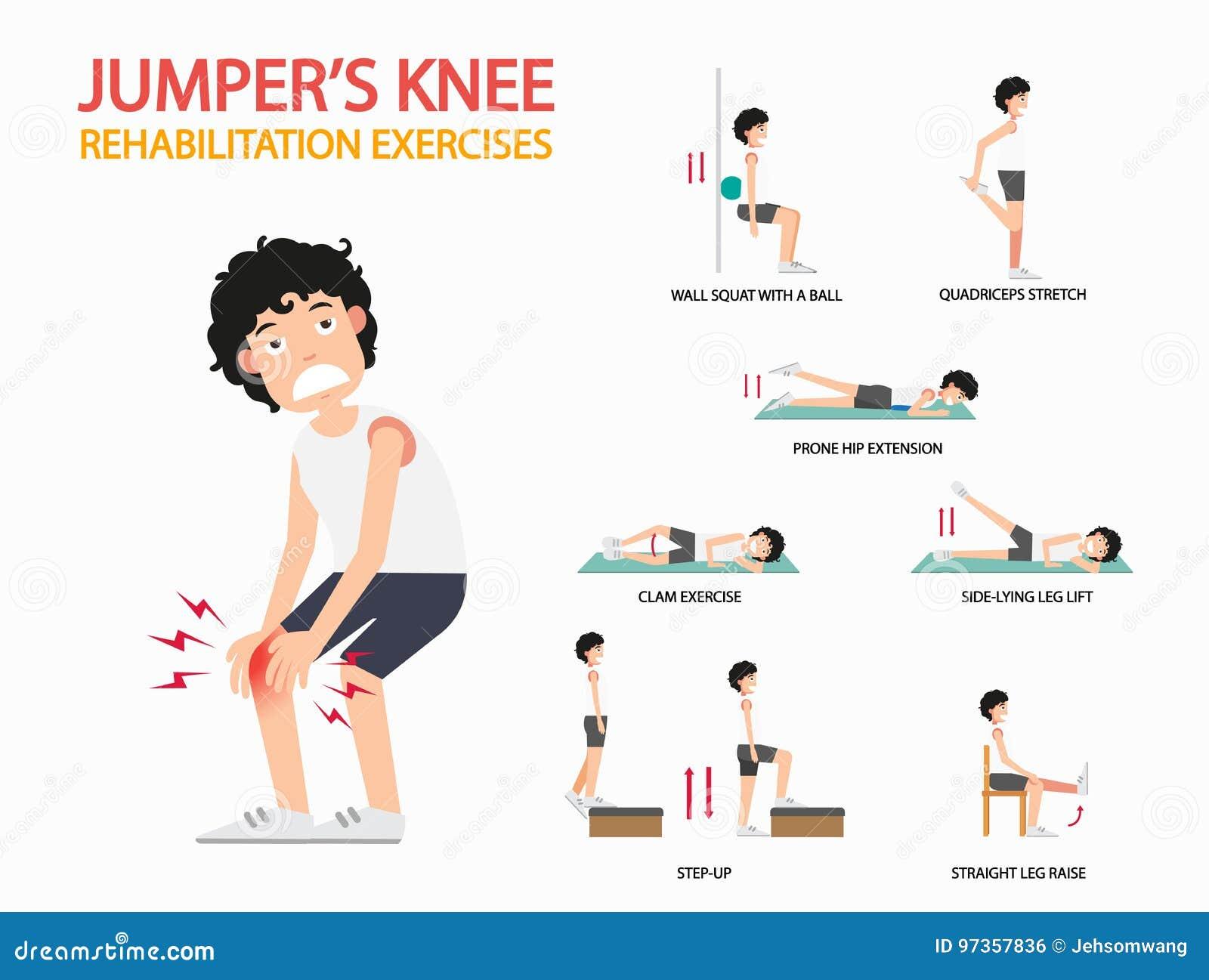 Jumper`s knee rehabilitation exercises infographic