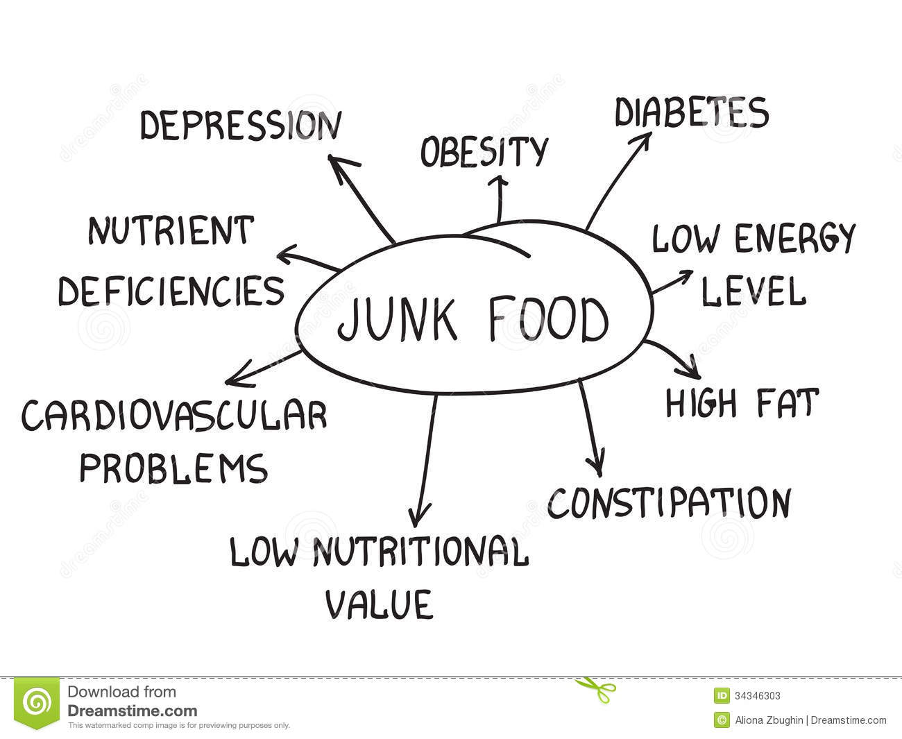 unhealthy dieting essay Free essay: society is immersed within a plethora of problems – one of which is juvenile obesity juvenile obesity is affecting many industrialized countries.