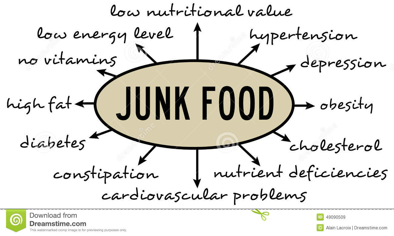 the dangers of unheathy foods essay Effects of junk food: essay, speech, article, paragraph junk food refers to generally the heavy and unhealthy diet essay, speech, article consequences of.