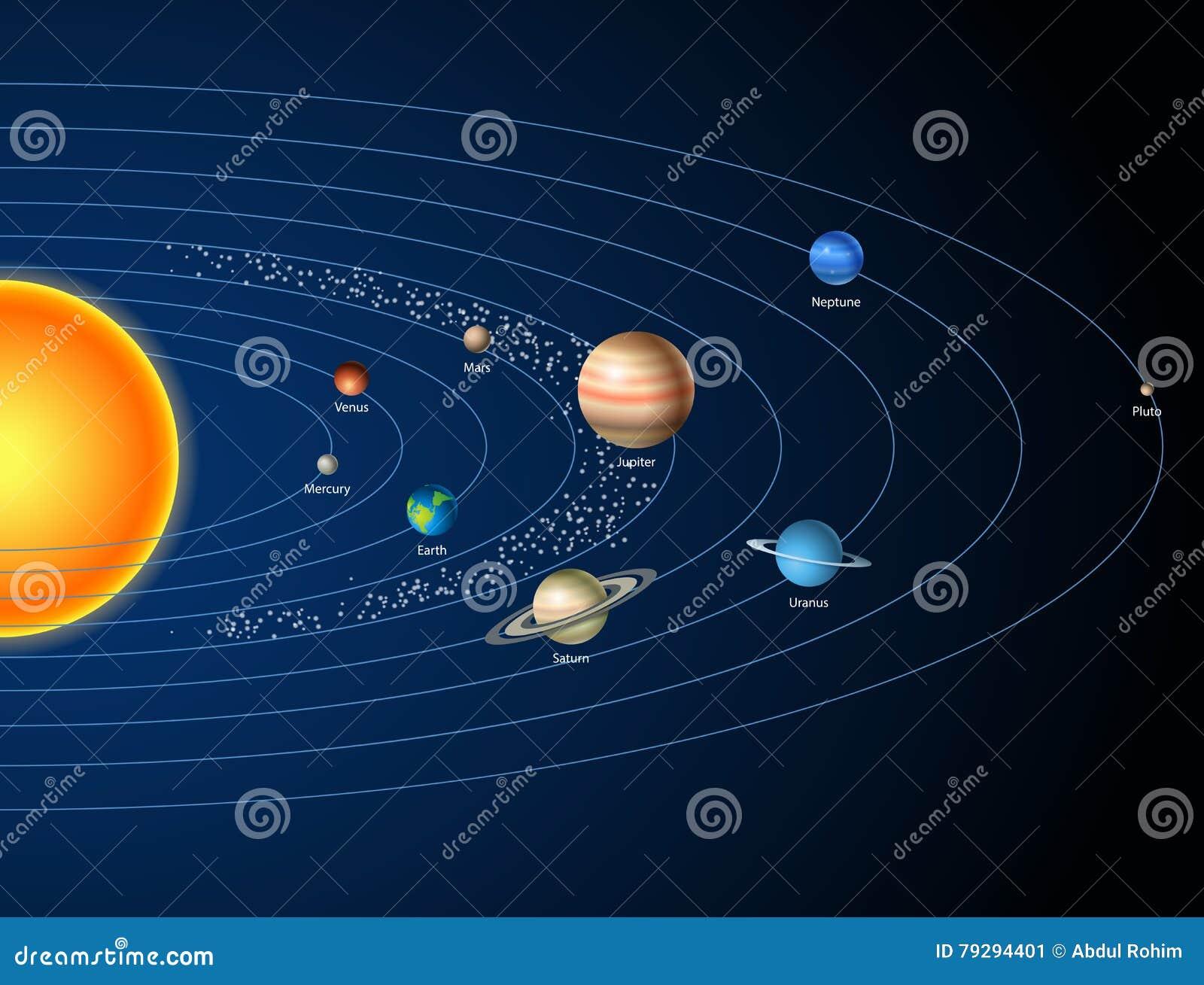 Karte Sonnensystem