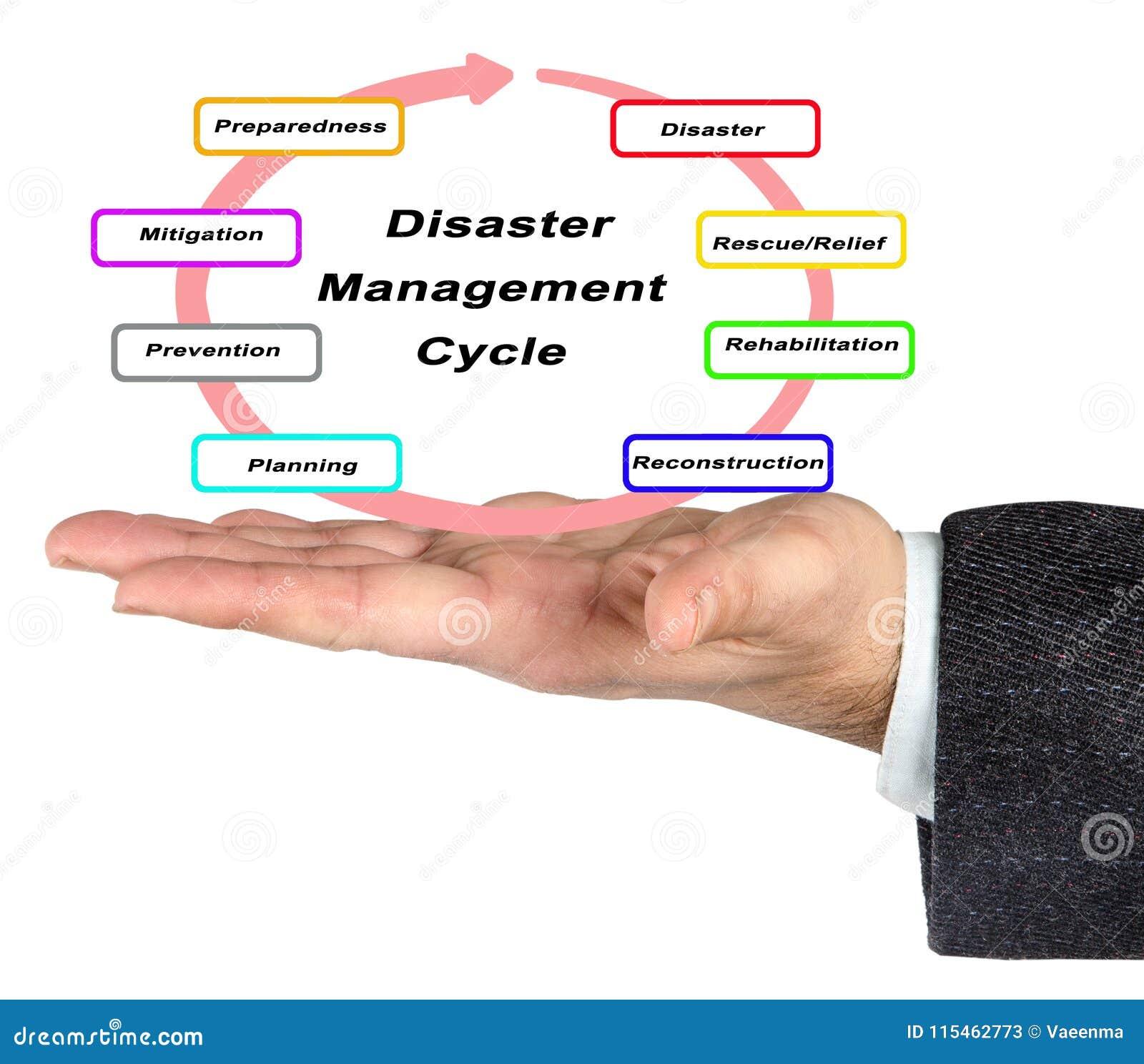 Katastrophenmanagement-Zyklus