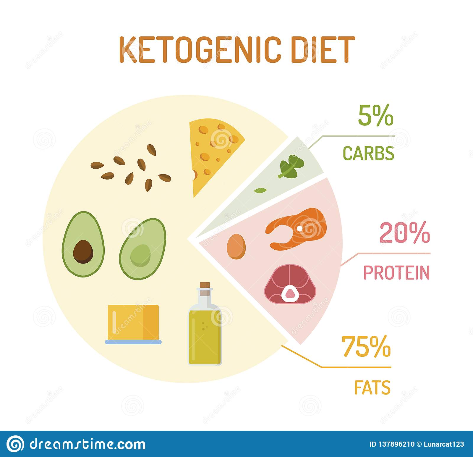 ketogenic diet protein percentage