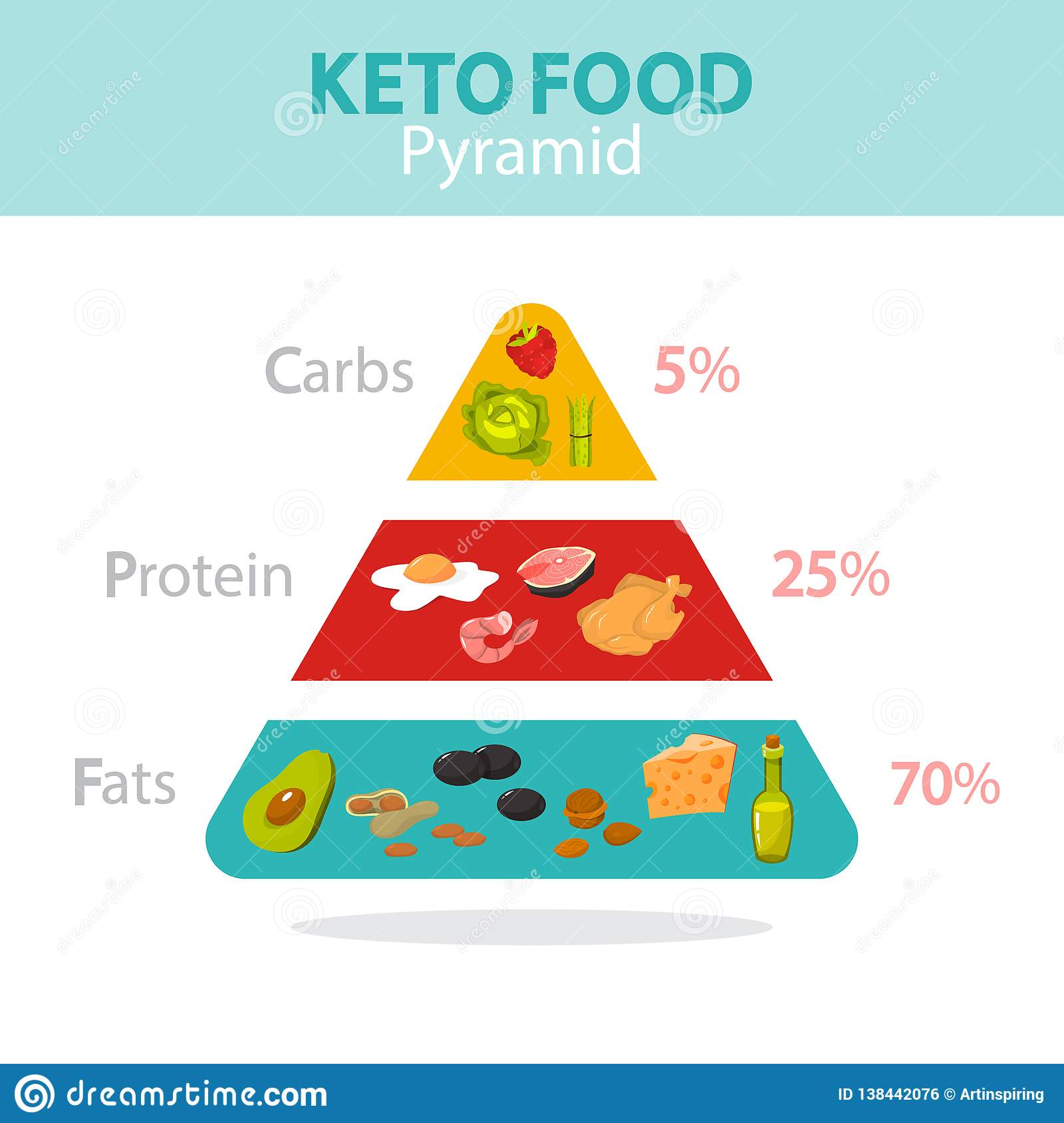 ketogenic diet low carb high fat percentages