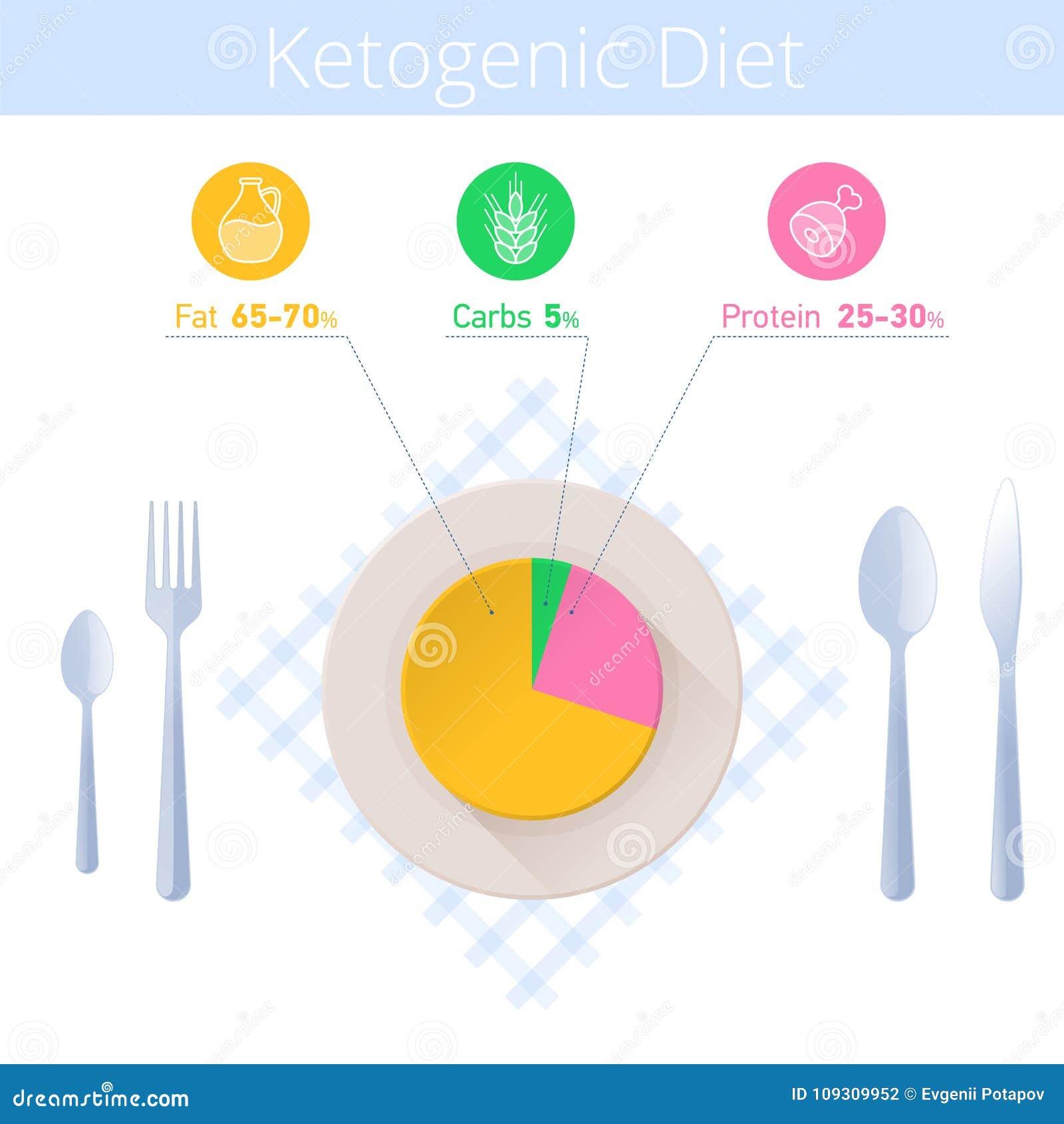 Keto Diet Infographic Kitchen Utensil Ketogenic Diagram Manual Guide