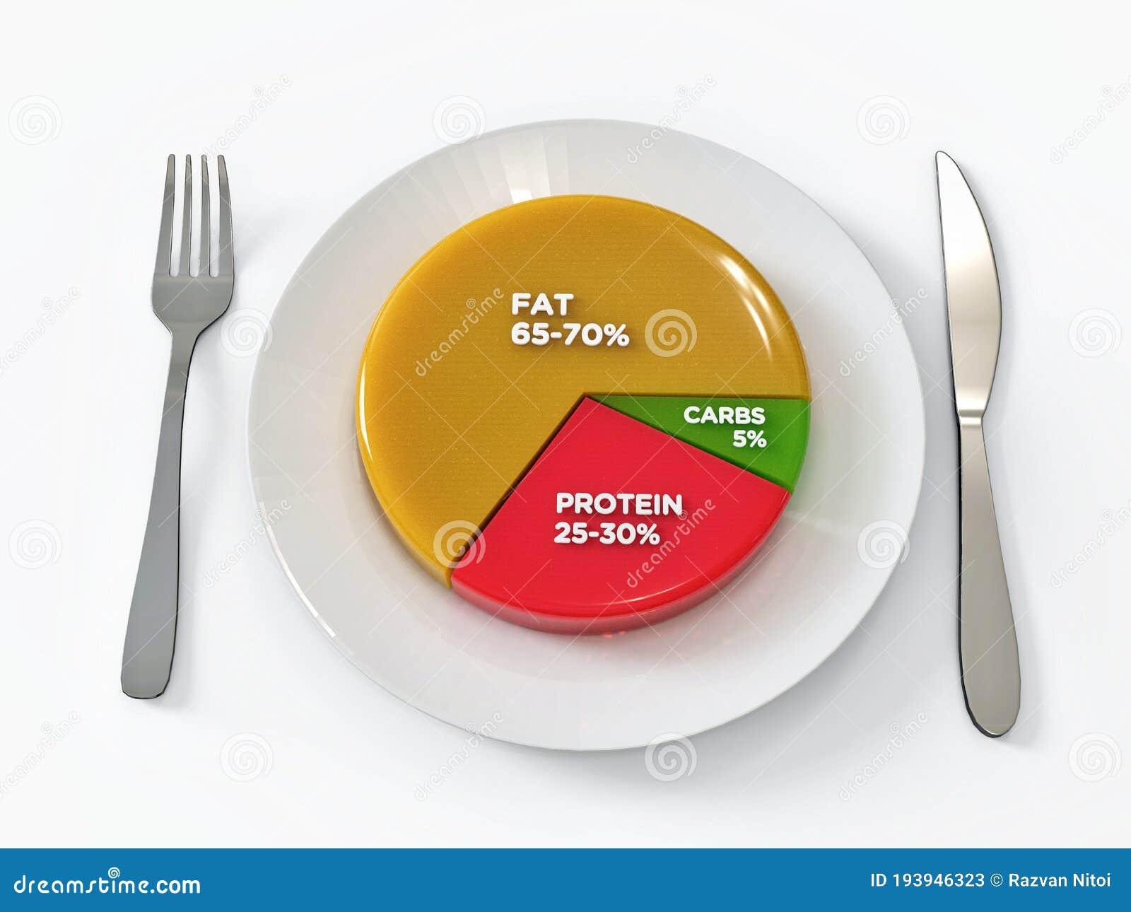 low carb diet percentage breakdown
