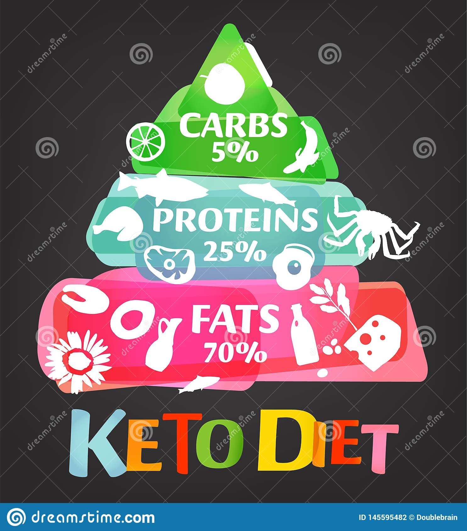 Keto Diet Pyramid Stock Vector Illustration Of Graphic 145595482
