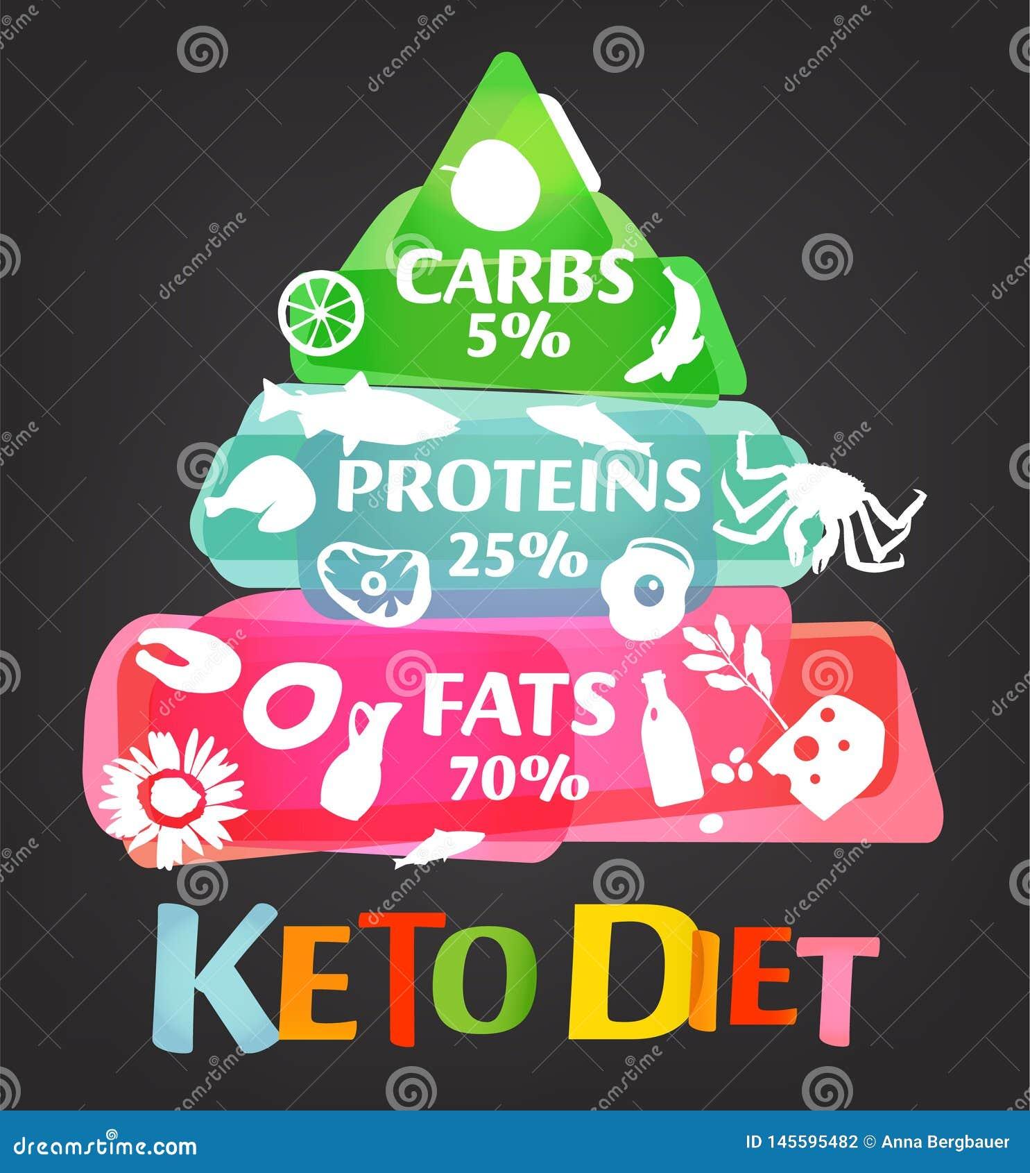 Keto Diet Pyramid Stock Vector Illustration Of Graphic 145595482