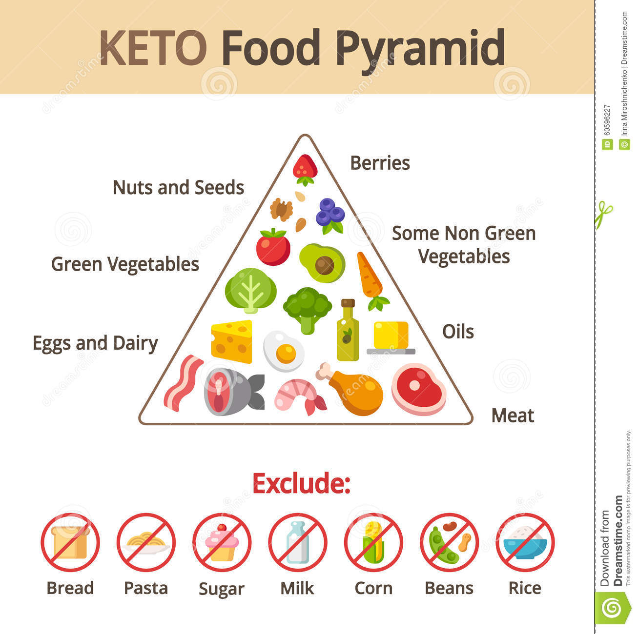Keto food pyramid stock vector. Illustration of keto - 60596227