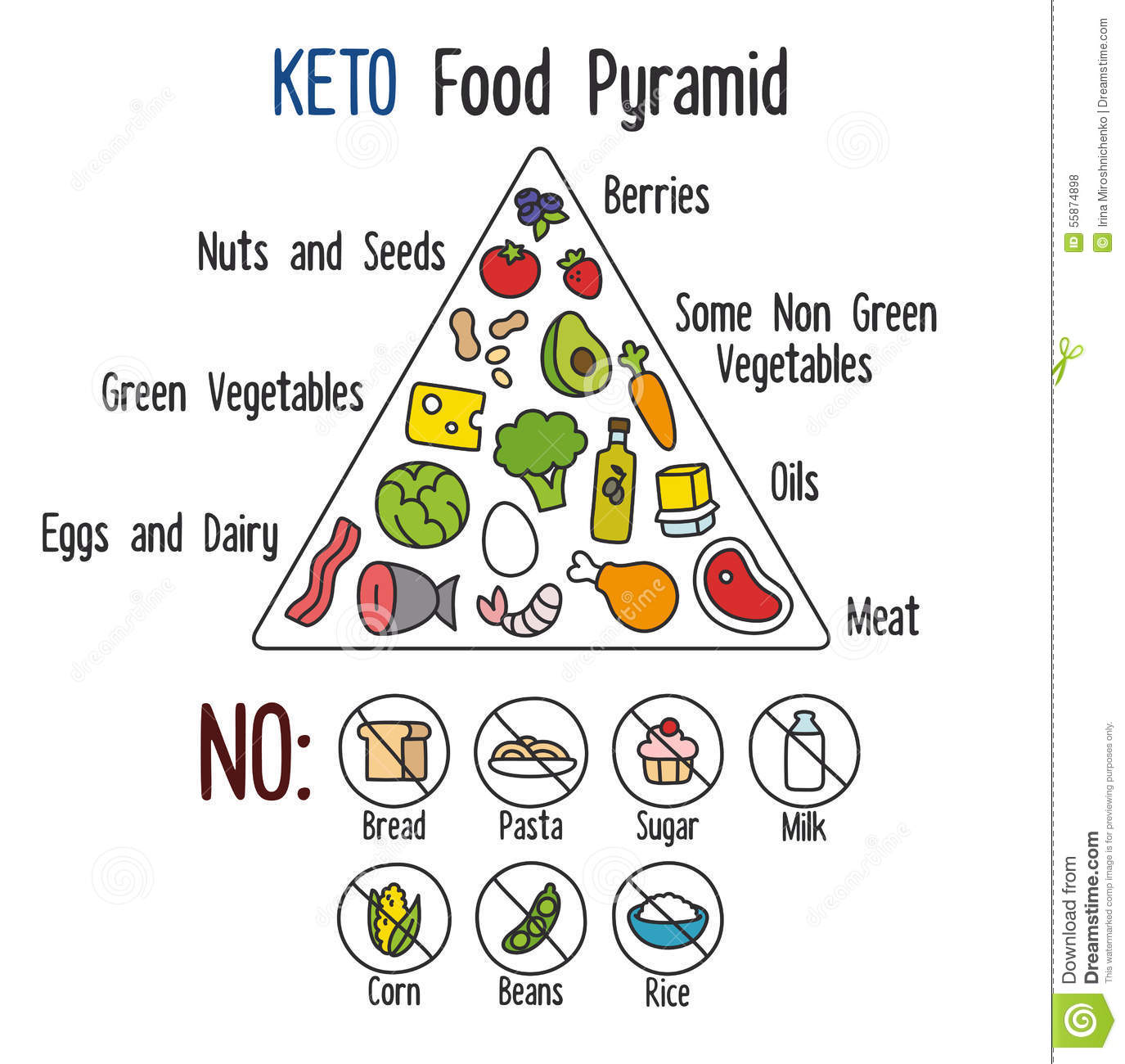 Keto Food Pyramid stock vector. Illustration of keto - 55874898