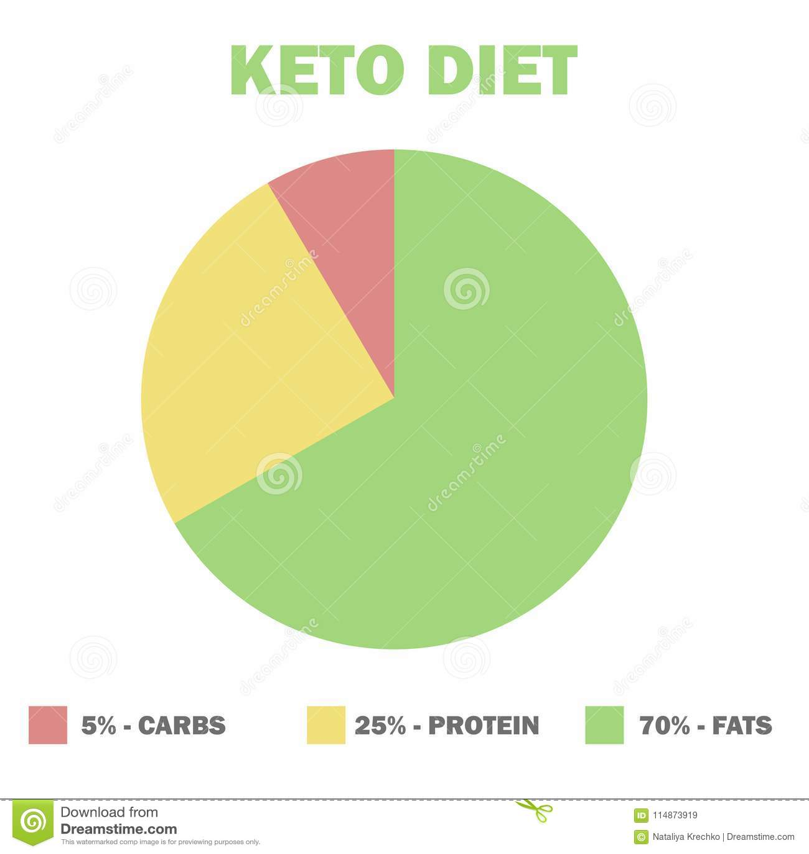 ketogenic diet macros diagram, low carbs, high healthy fat stock  ketogenic diet macros diagram, low carbs, high healthy fat