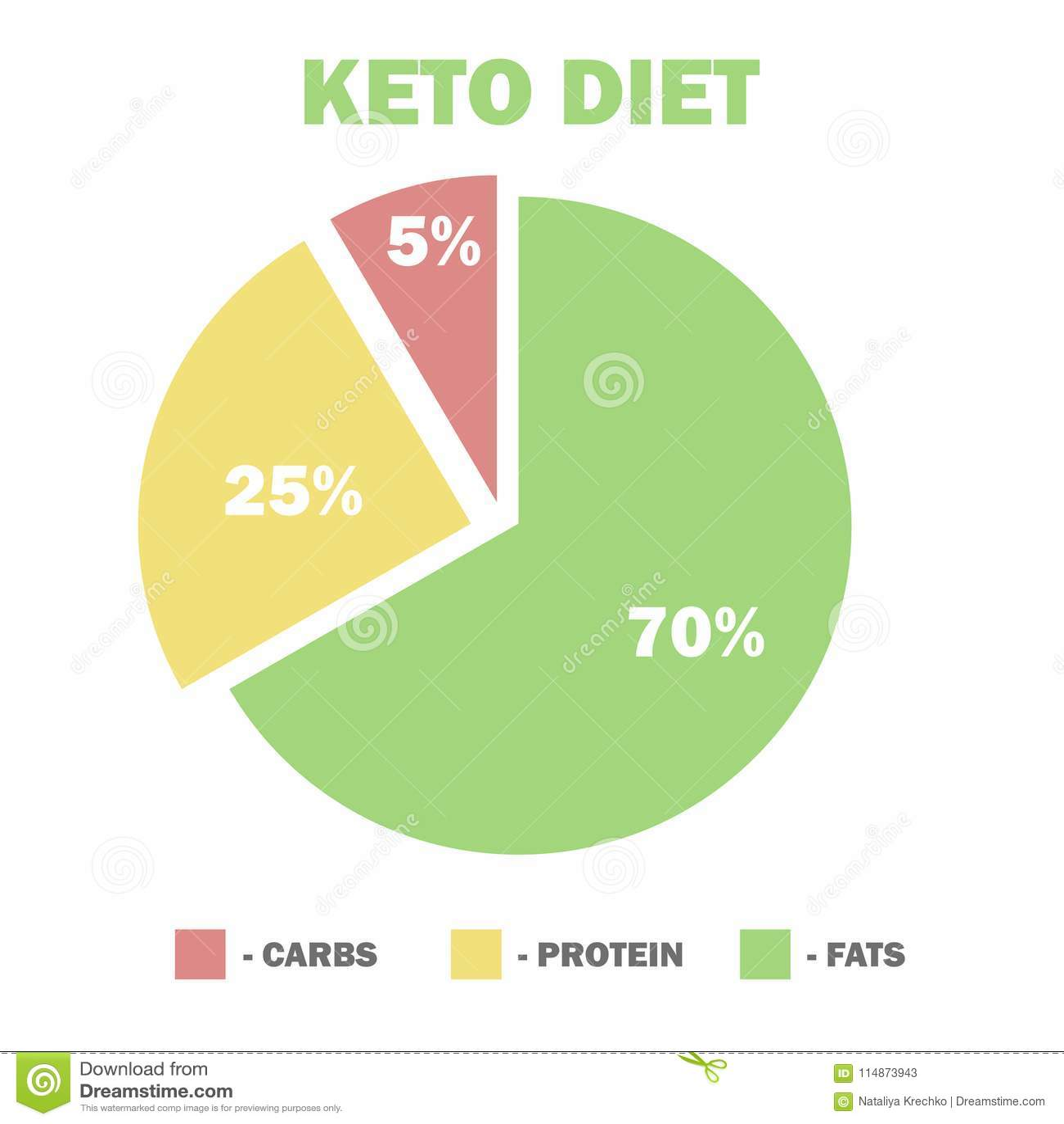 ketogenic diet macros diagram low carbs high healthy fat stock rh dreamstime com