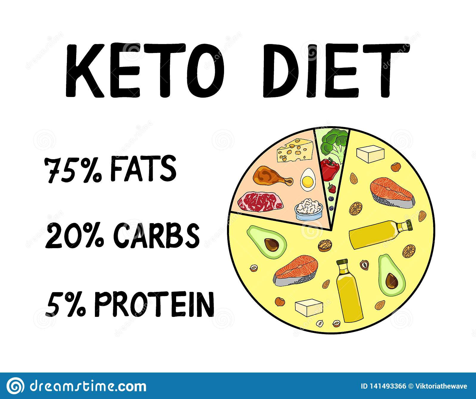 Ketogenic diet macros diagram