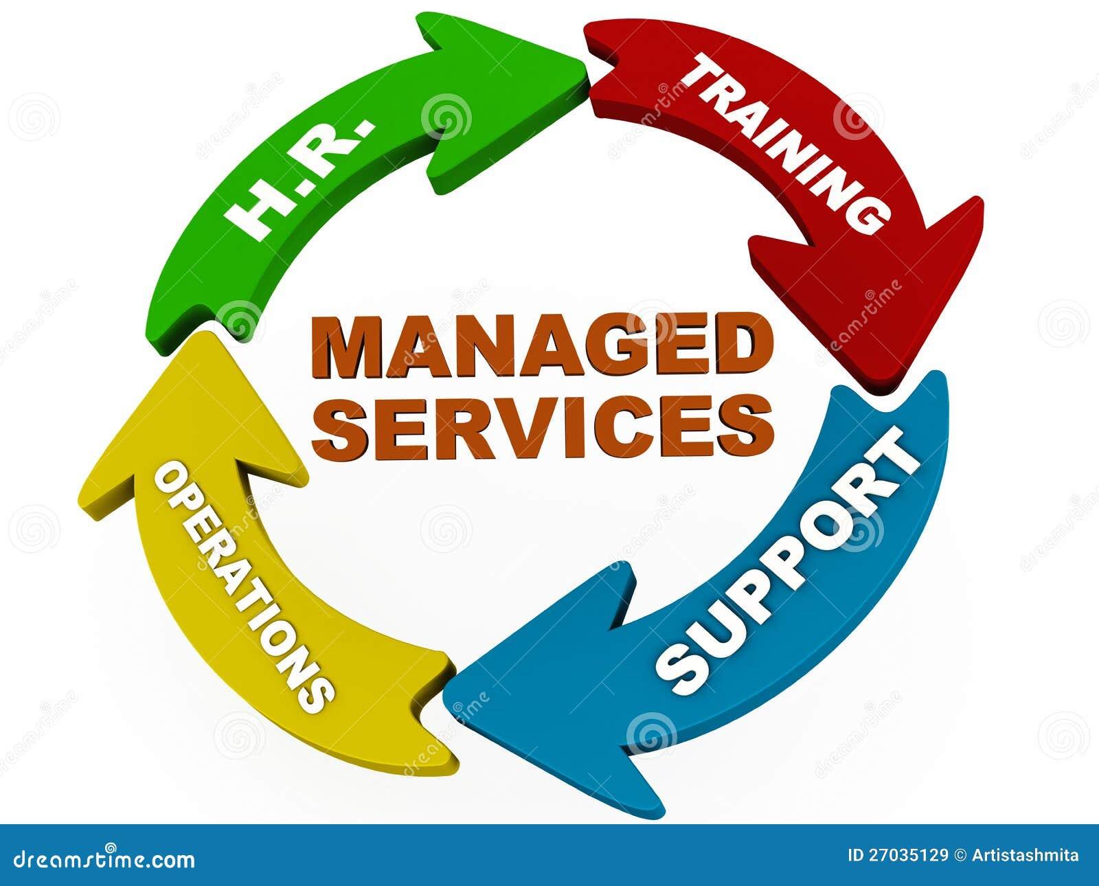 Kierować usługa