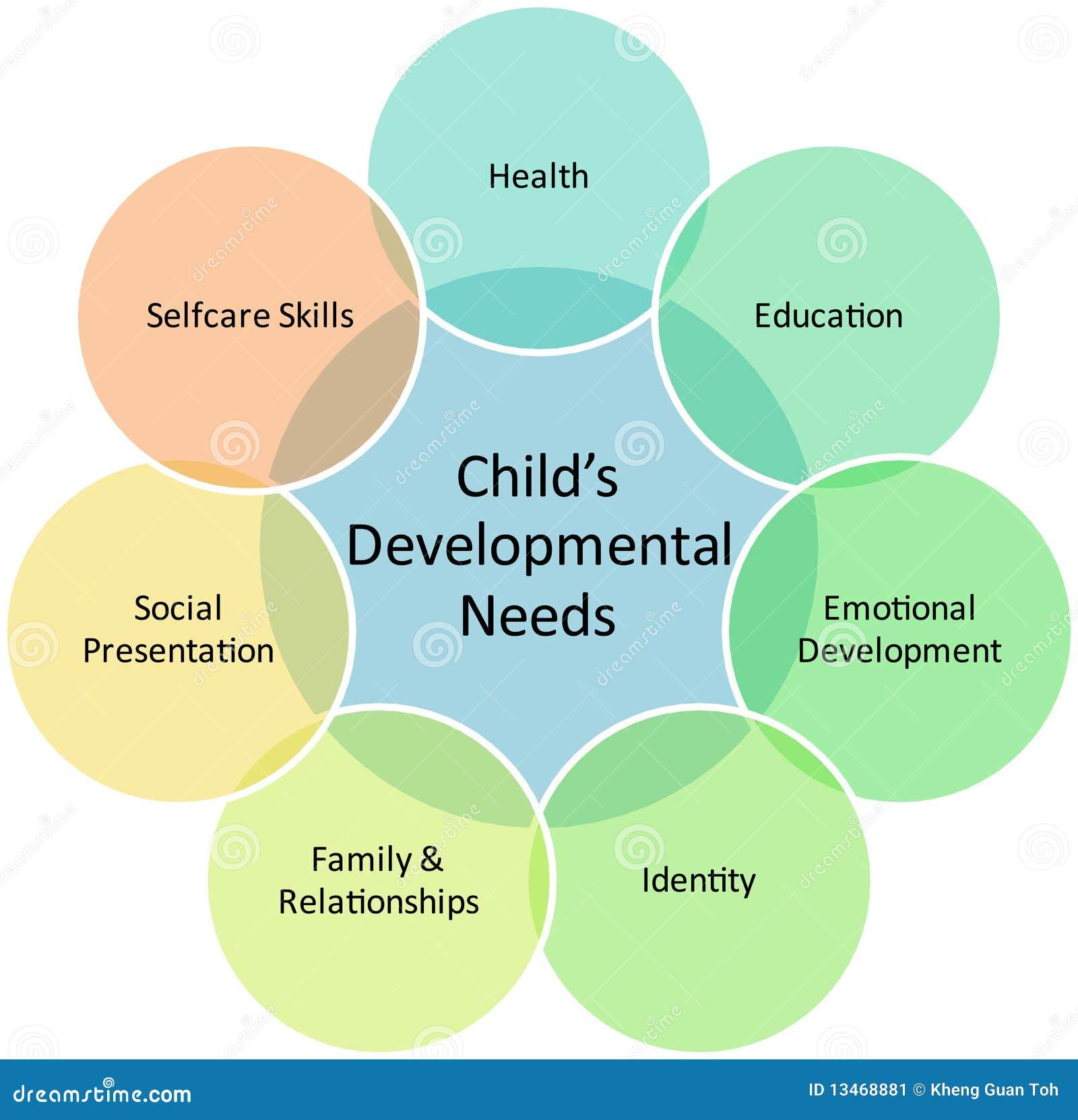 Kindentwicklungs-Geschäftsdiagramm