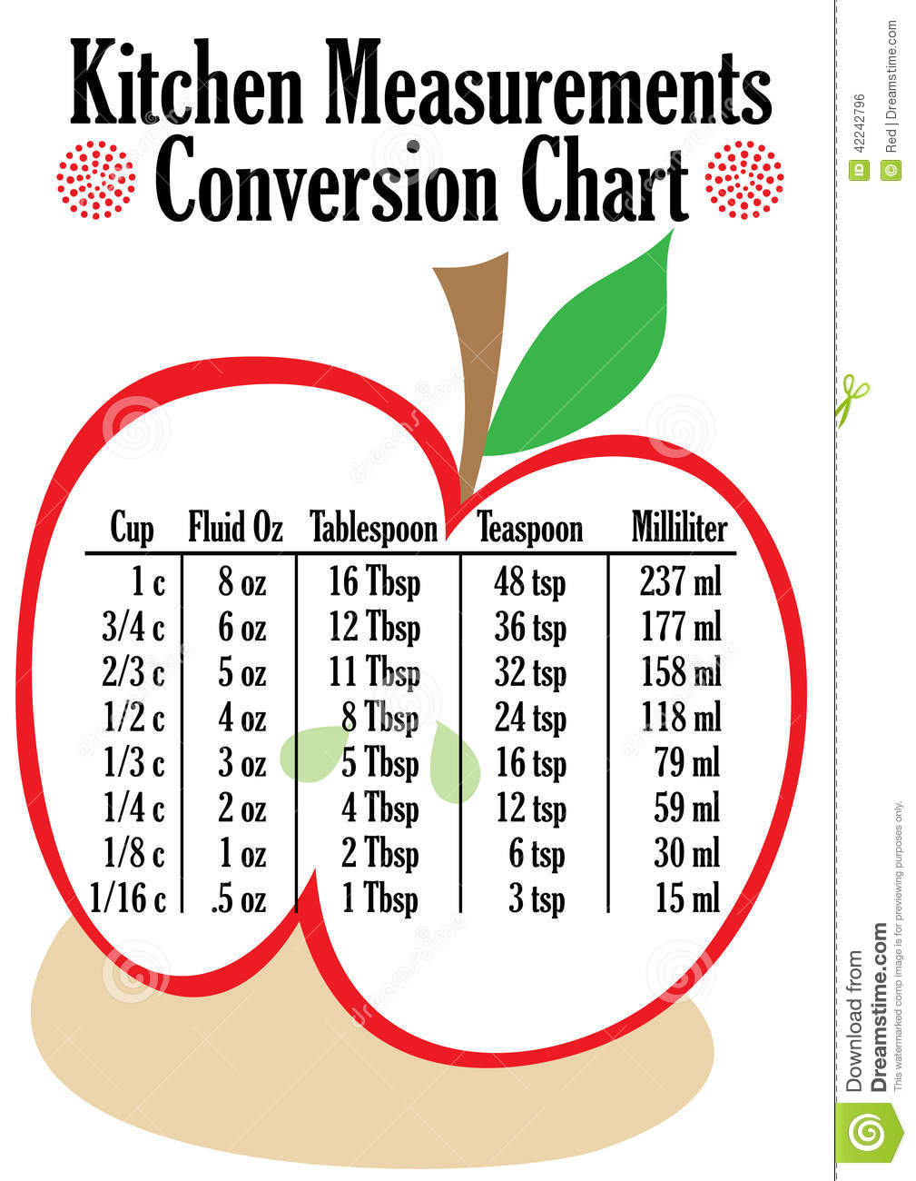 Kitchen Measurement Conversion