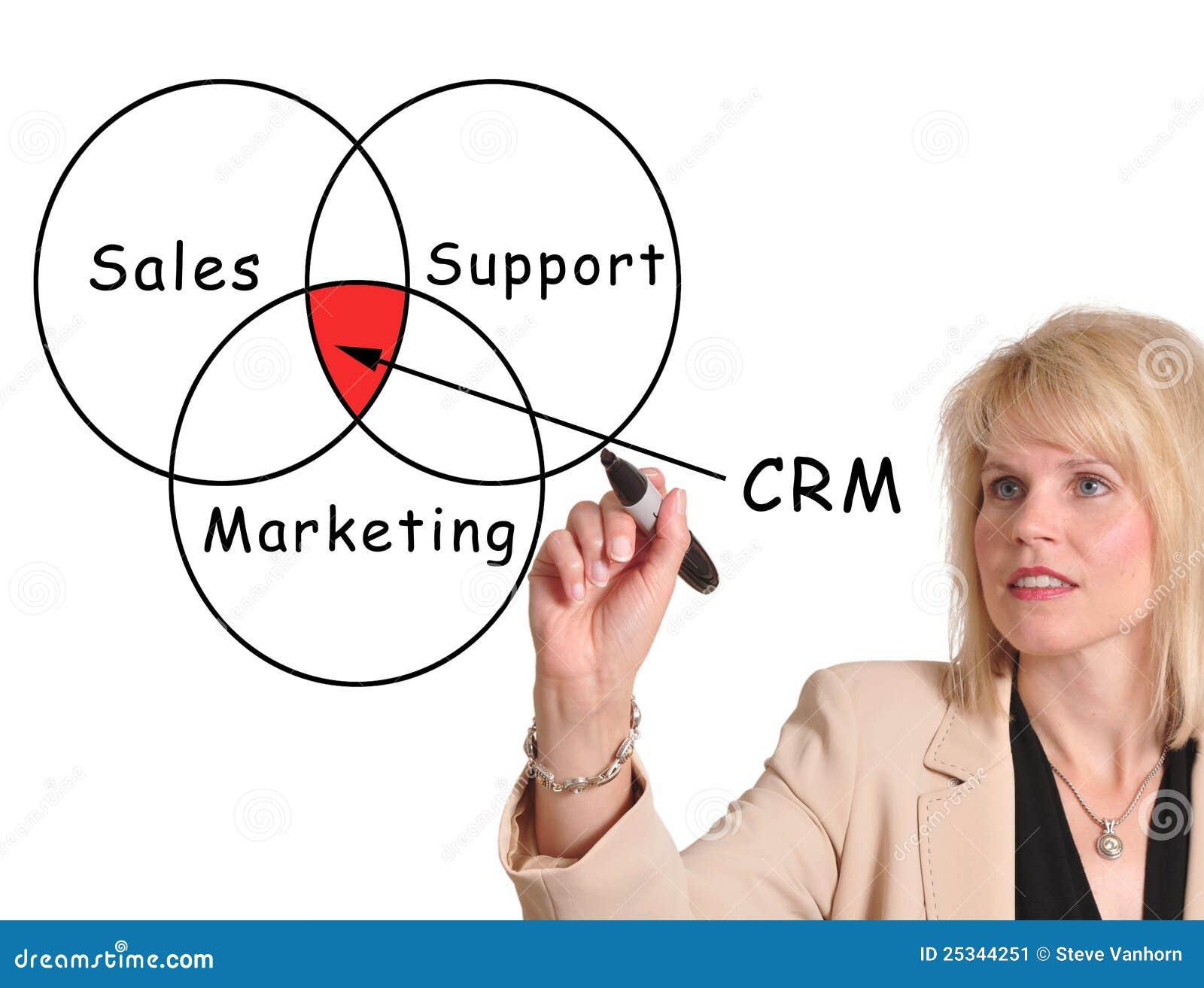 Klienta zarządzania związek