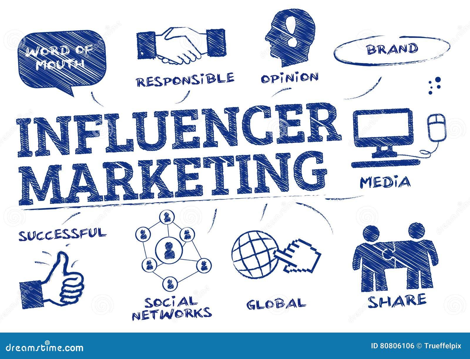 Klotter för Influencer marknadsföringsbegrepp