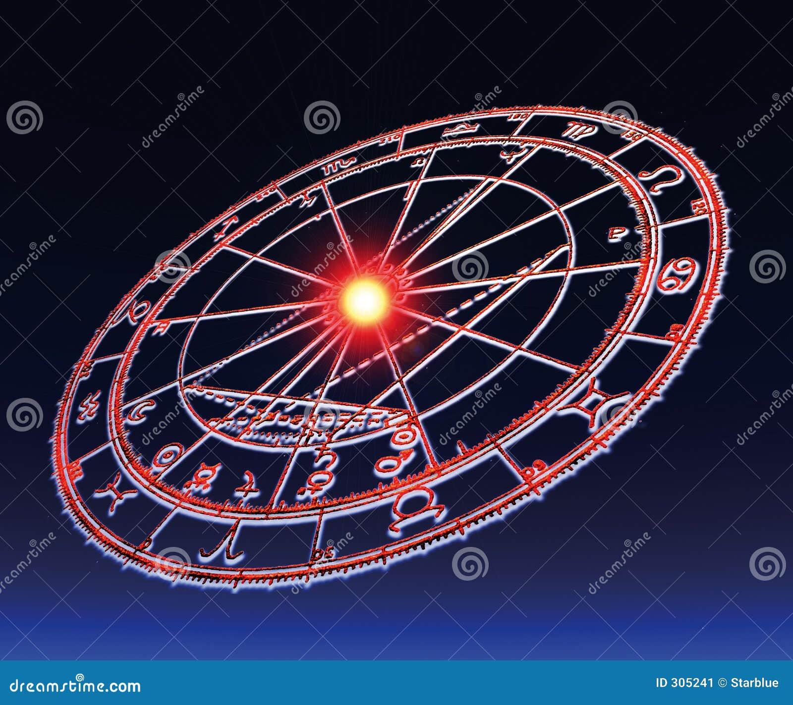 Koło astrologiczny