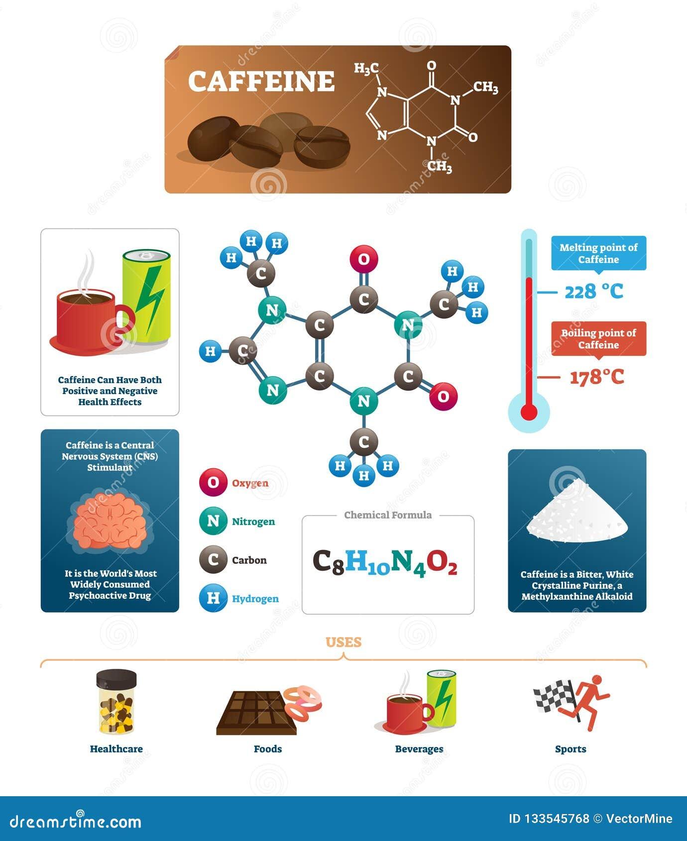 Koffeinvektorillustration Kaffeingrediens från sida för kemisk vetenskap
