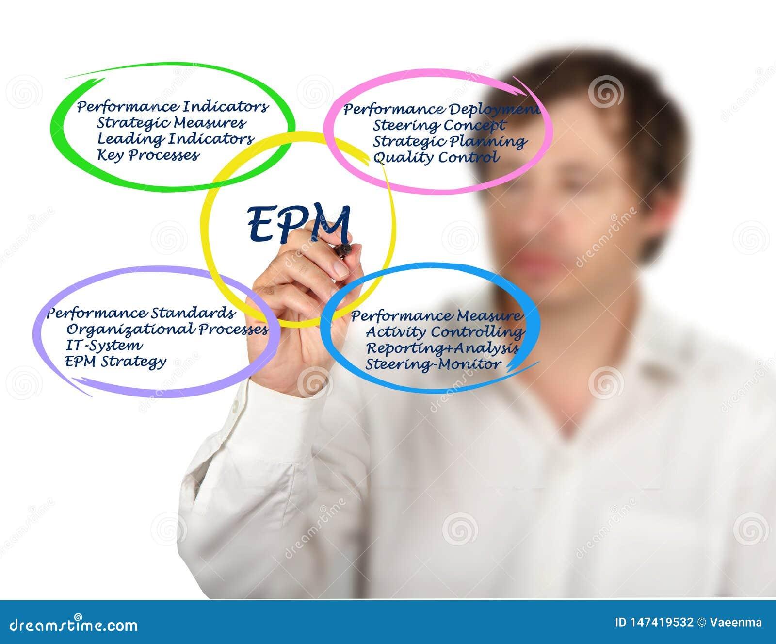 Komponenten von EPM
