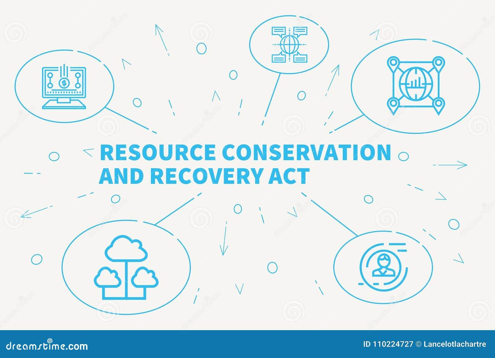 Konceptualna biznesowa ilustracja z słowo zasoby conserv